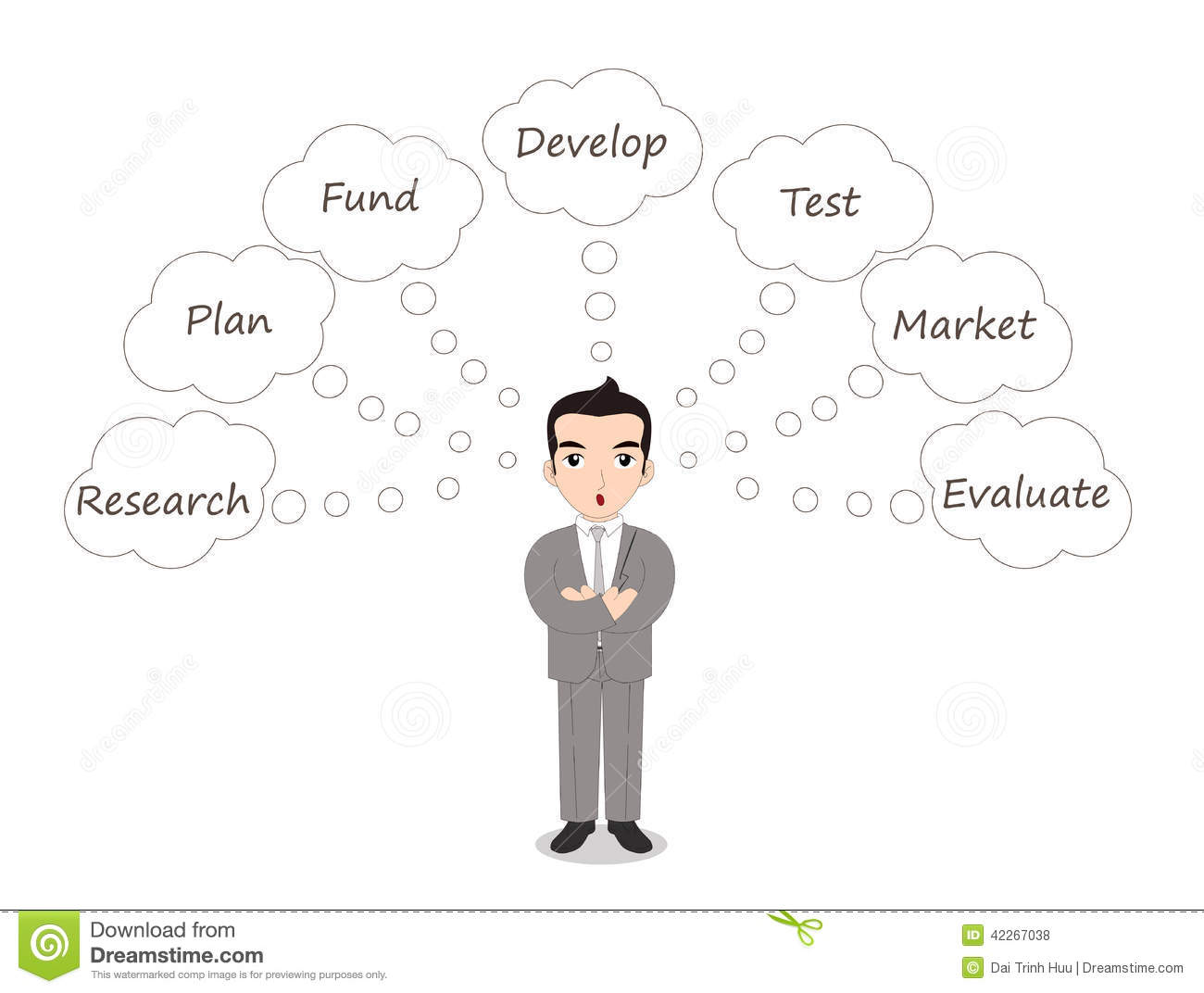 How to evaluate a business