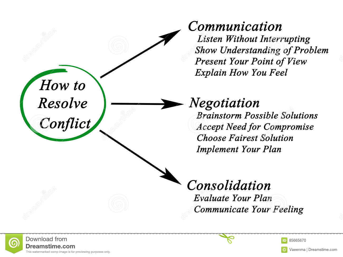 How to resolve a conflict 42