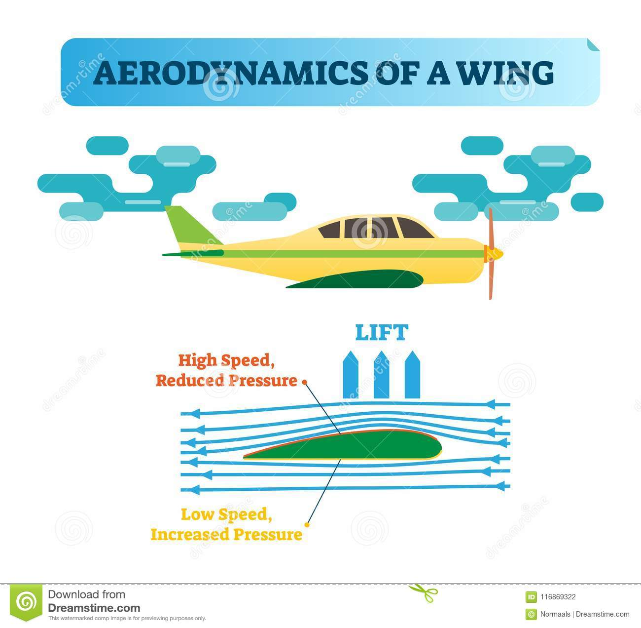 How the wing flies?Wing aerodynamics - air flow diagram with wind flow arrows and wing shape that creates air pressure difference.