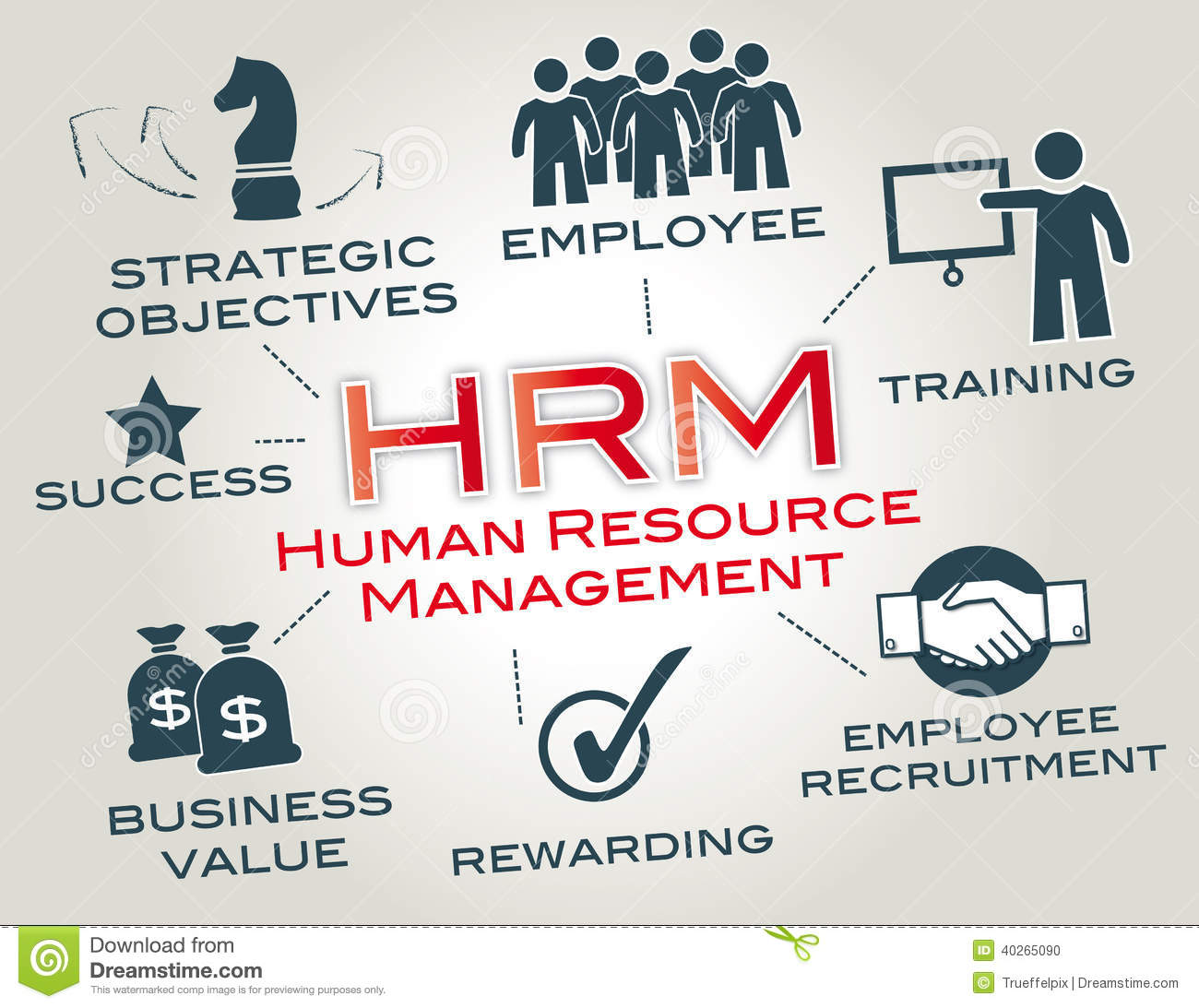 performance management in a human resources A good place for supervisors and managers to start when preparing for performance reviews is the employee's job description, past performance reviews, and development plans.
