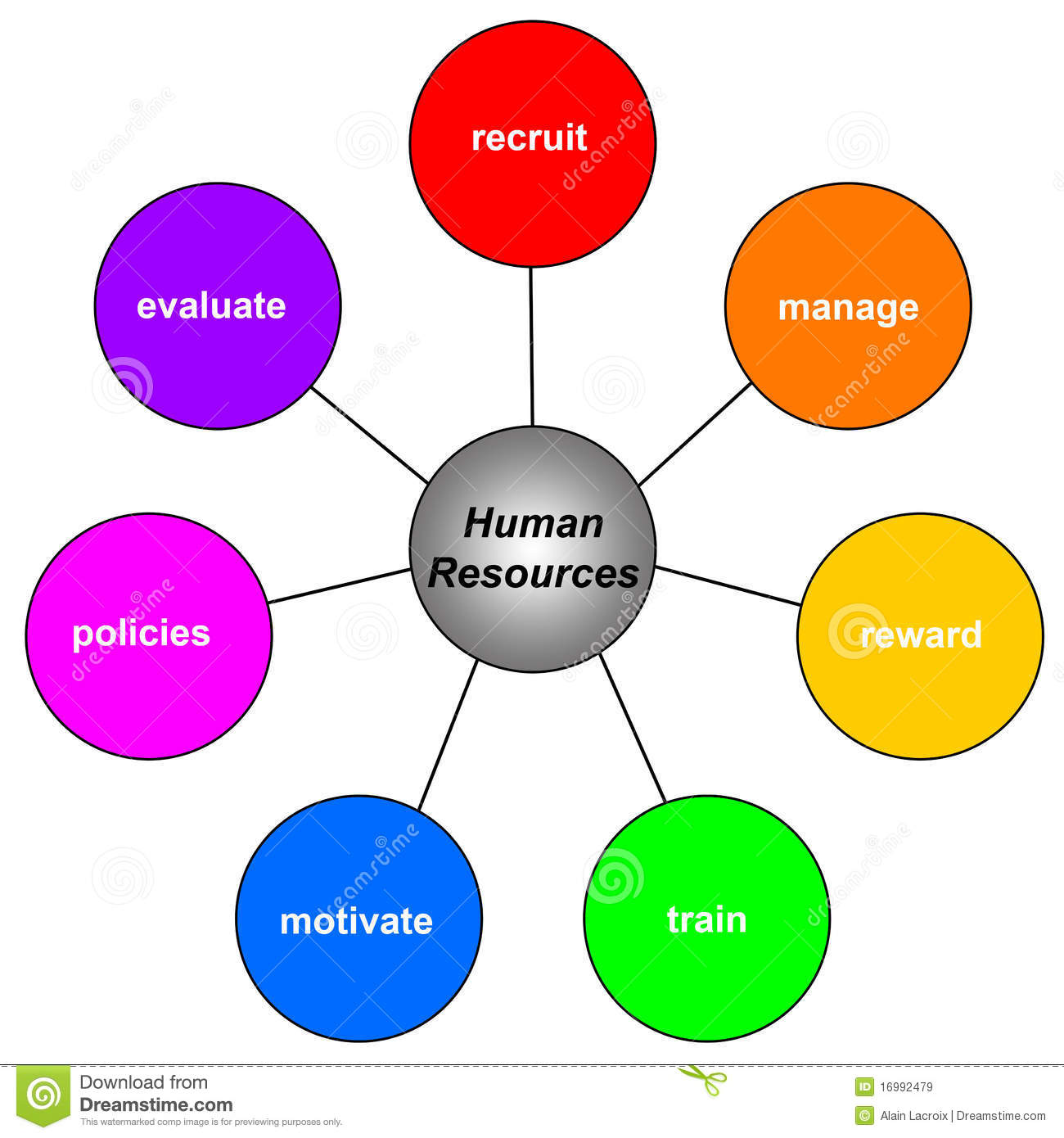 Human Resources: Human Resources Royalty Free Stock Images