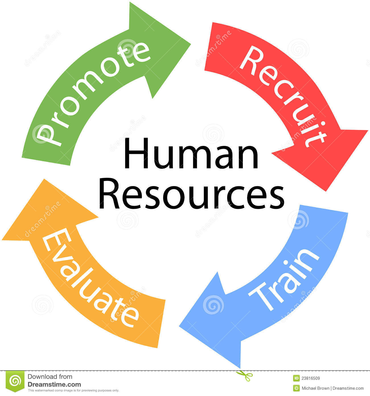 Human Resources: Human Resources Arrows Recruit Train Cycle Cartoon Vector