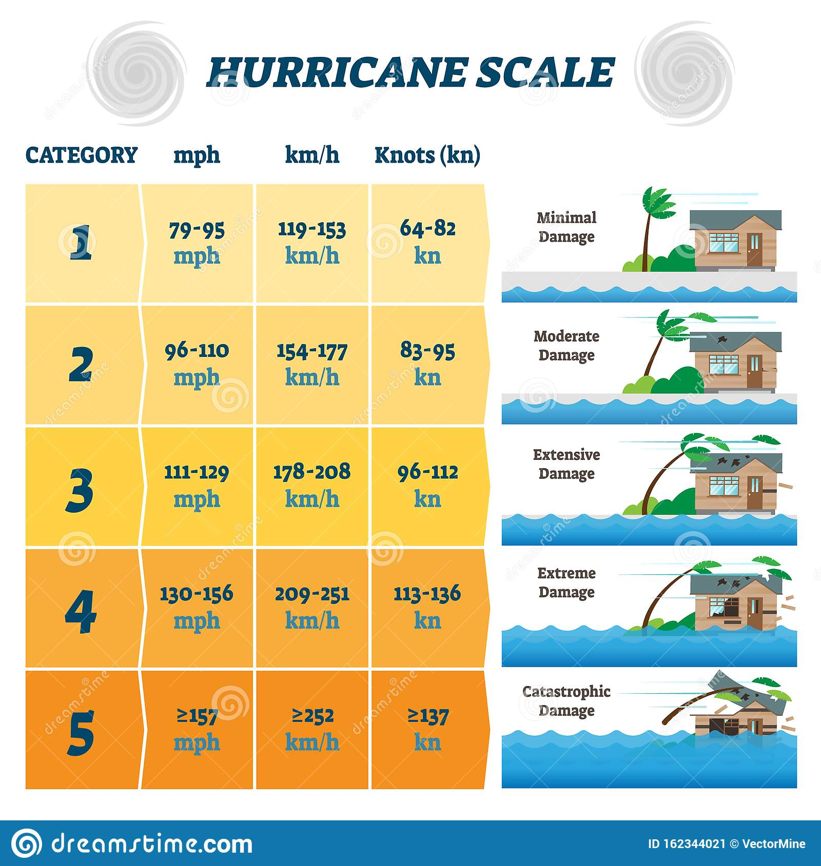 Hurricane Scale Vector Illustration  Labeled Potential