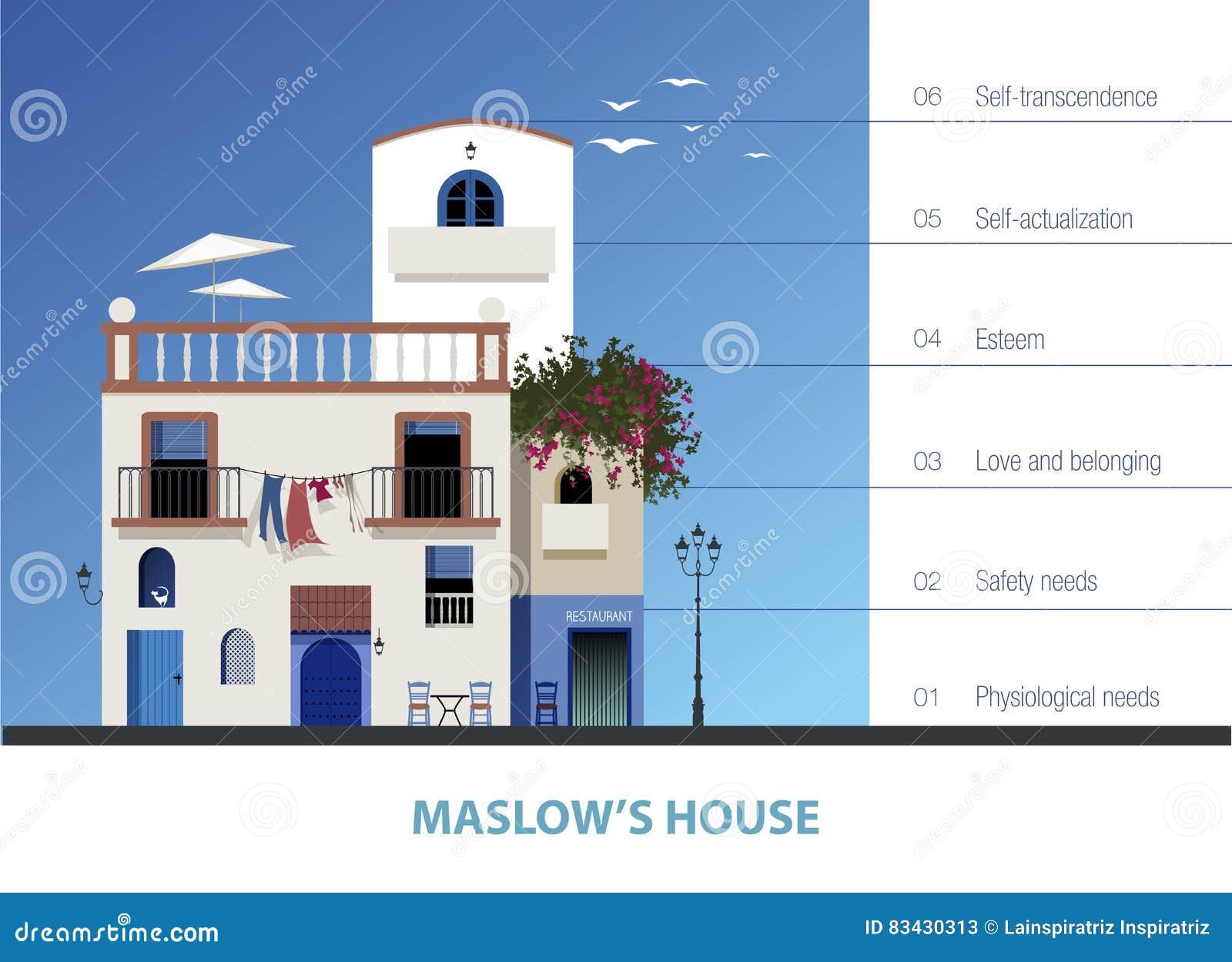 Hus för Maslow ` s Hierarki av människabehov som föreställs av ett hus