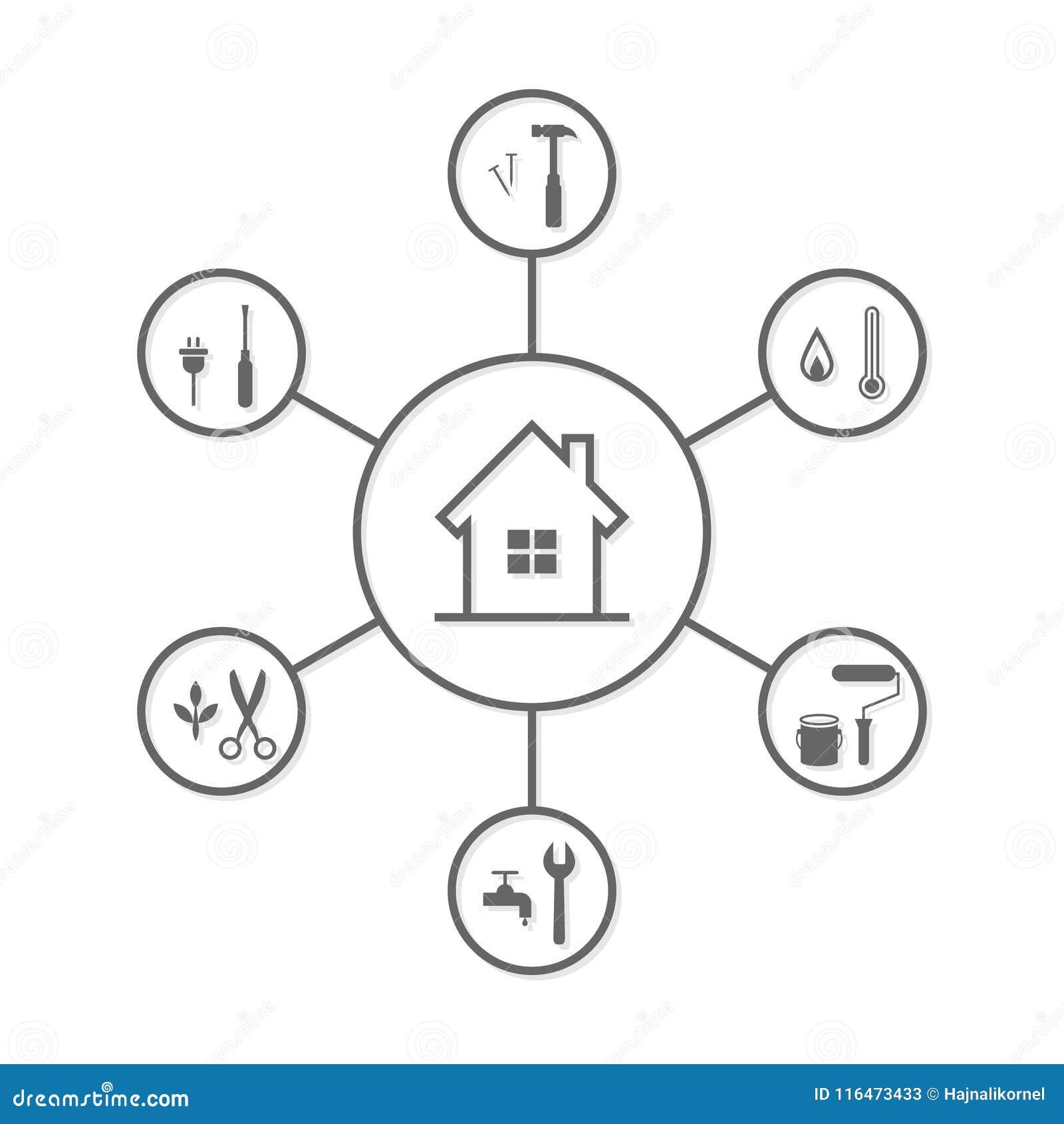Husreparation och underhållsbegrepp