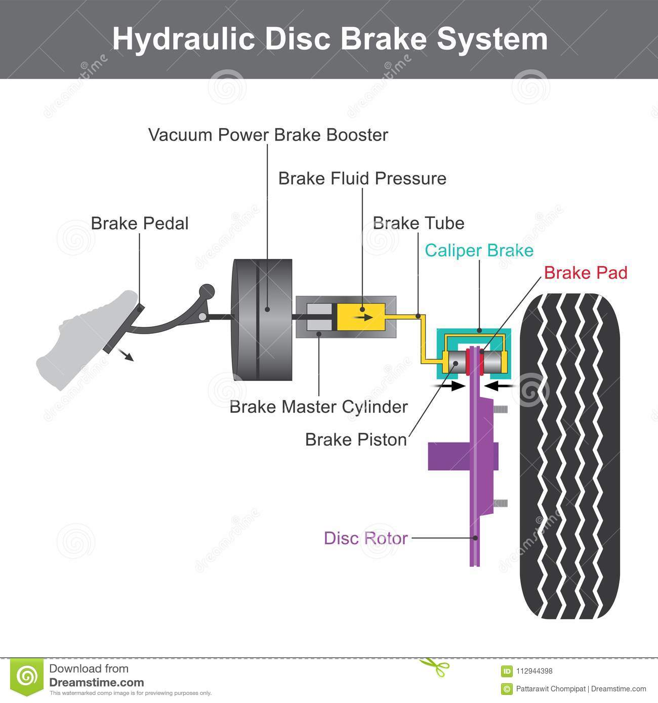 Brake System  Illustration Info Graphic  Stock Vector - Illustration