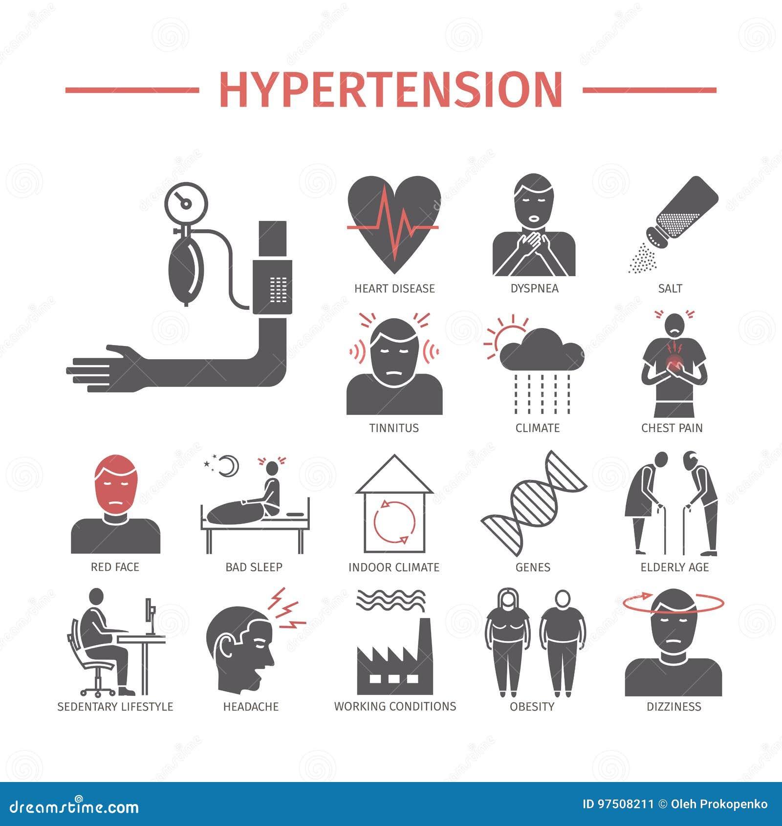 Hypertension Symptômes, Traitement Signes De Vecteur Pour..