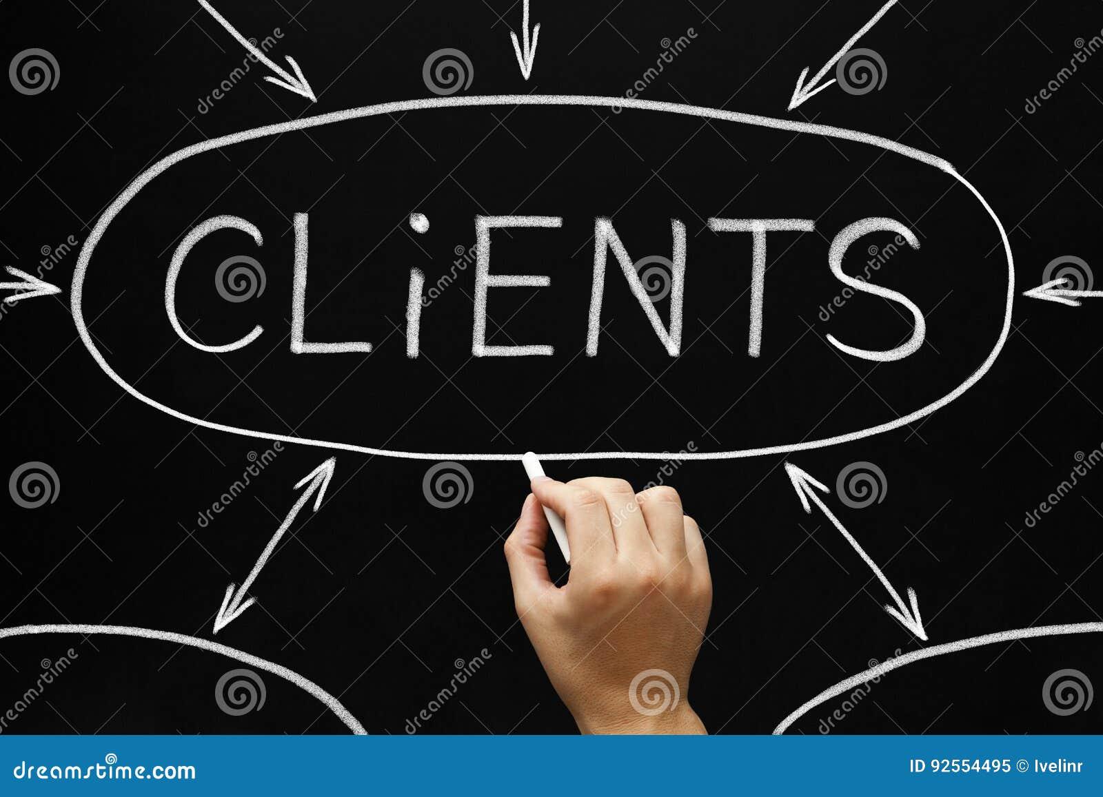 I clienti lavagna del diagramma di flusso