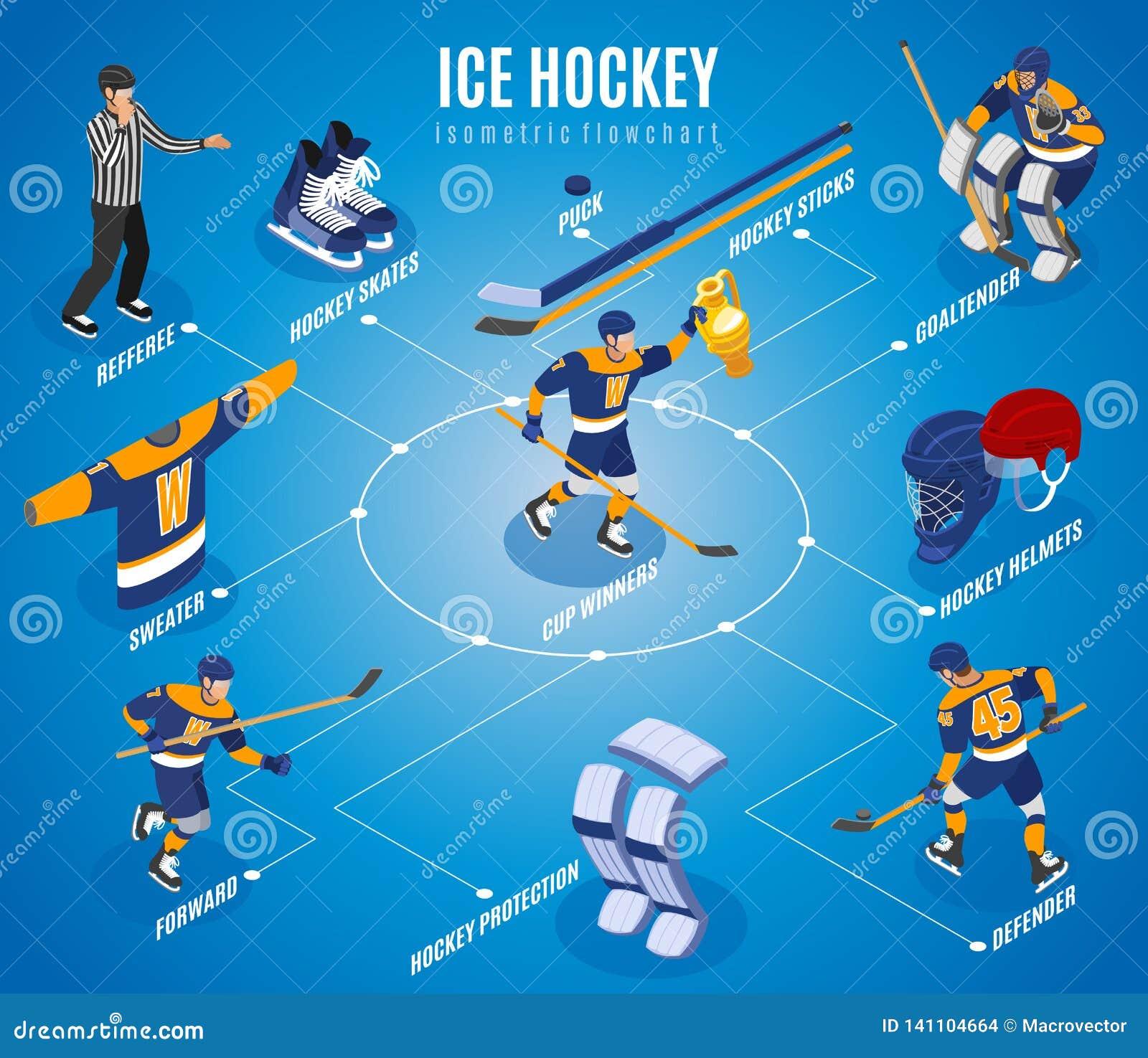 Ice Hockey Isometric Flowchart