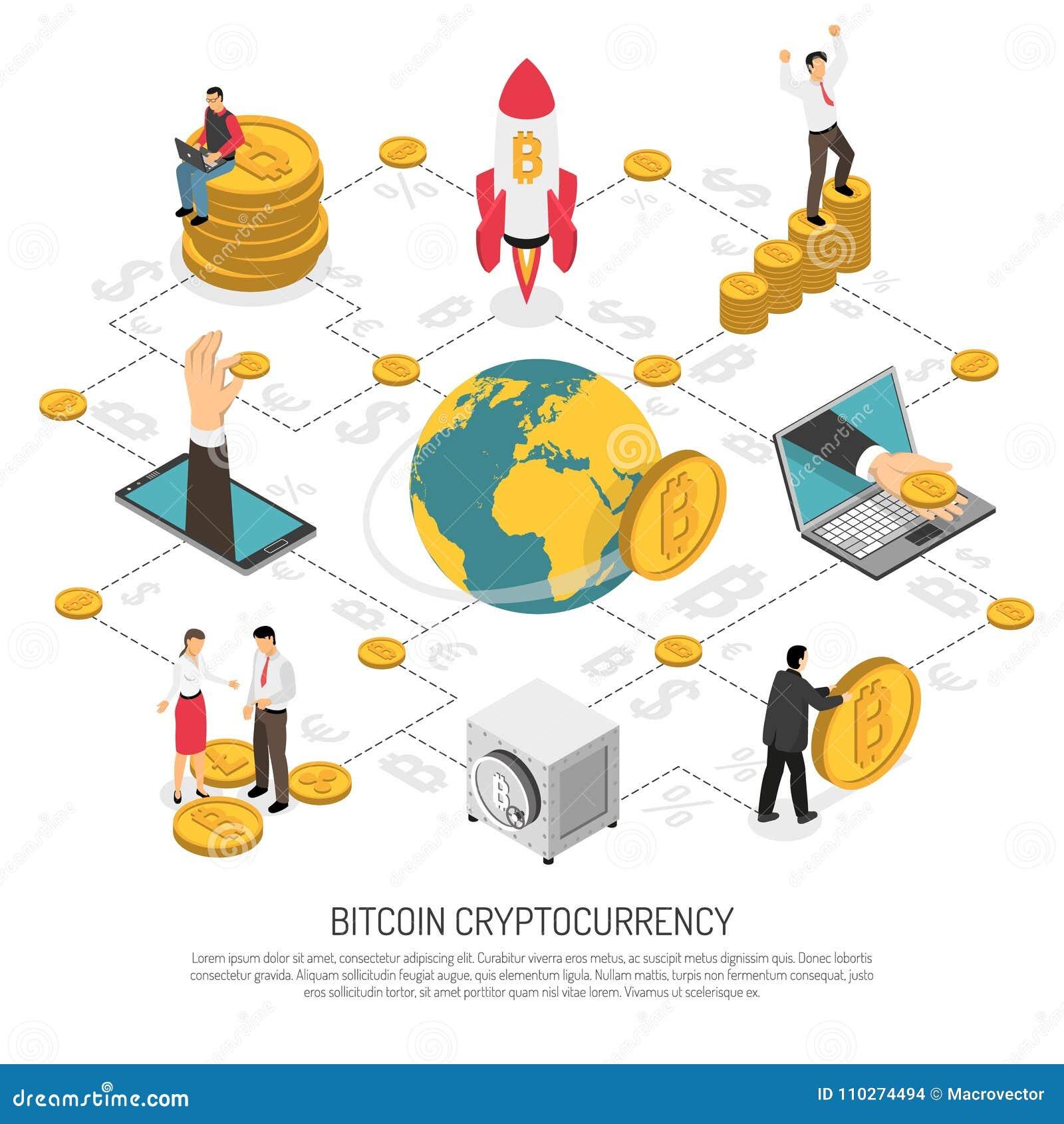 bitcoin flowchart