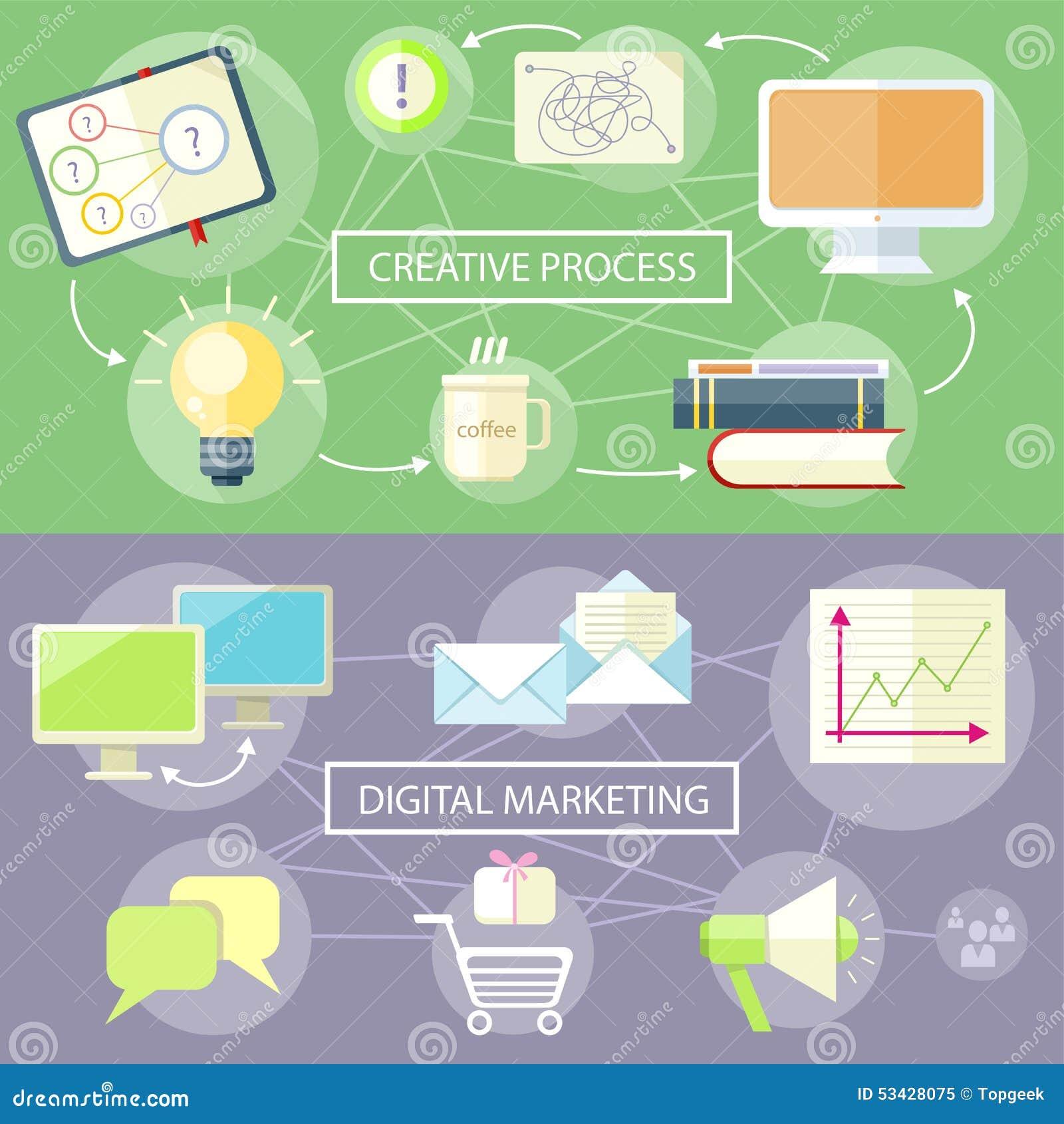Idérik process och Digital marknadsföring