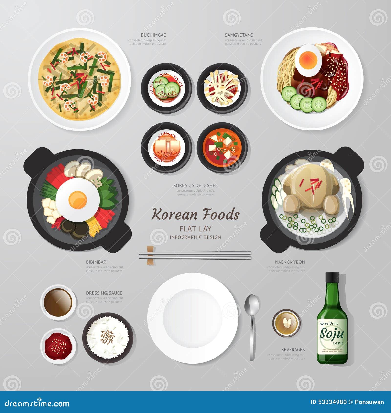 Idea de la endecha del plano del negocio de las comidas de Infographic Corea