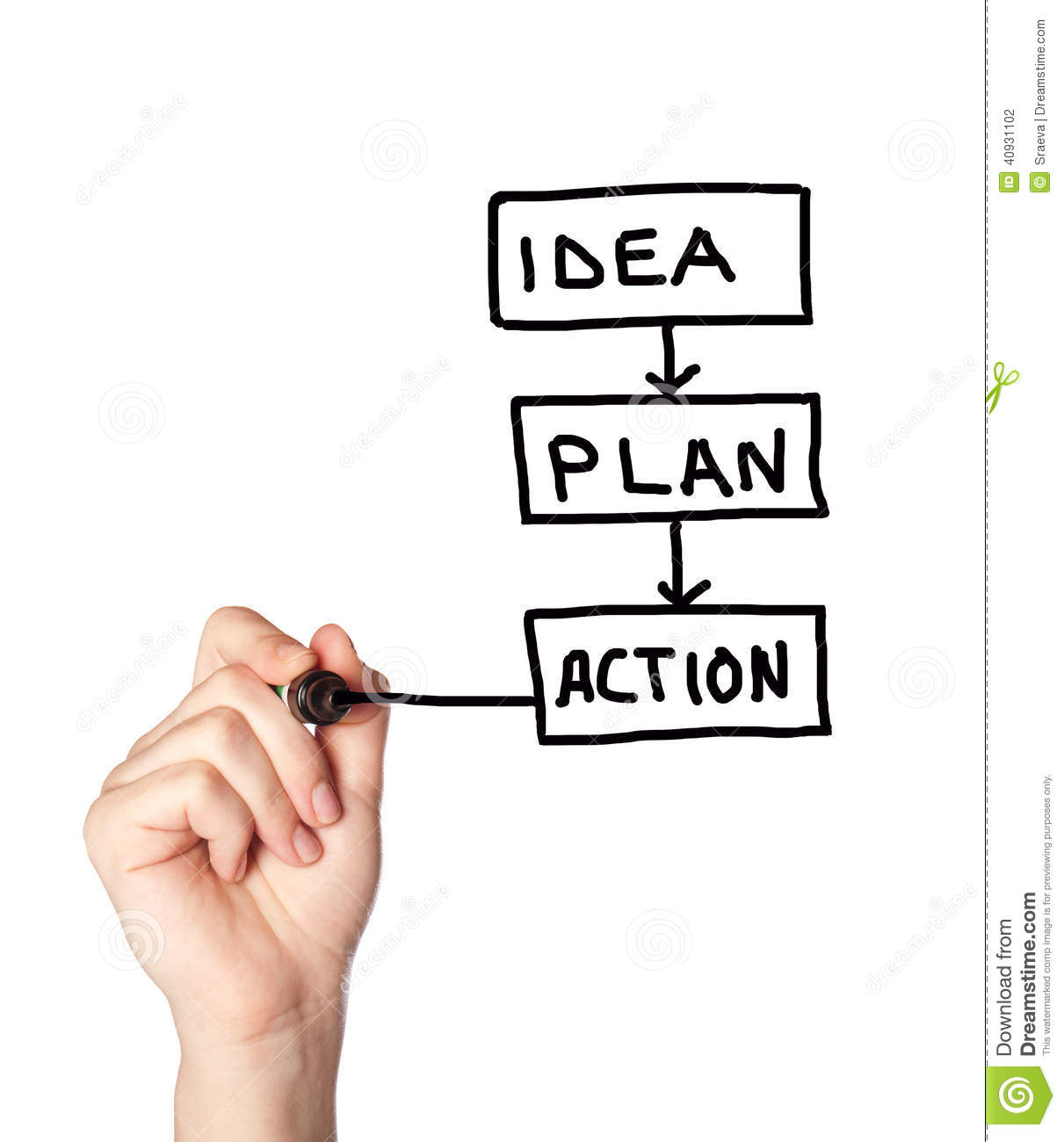 how to turn an idea into a business plan
