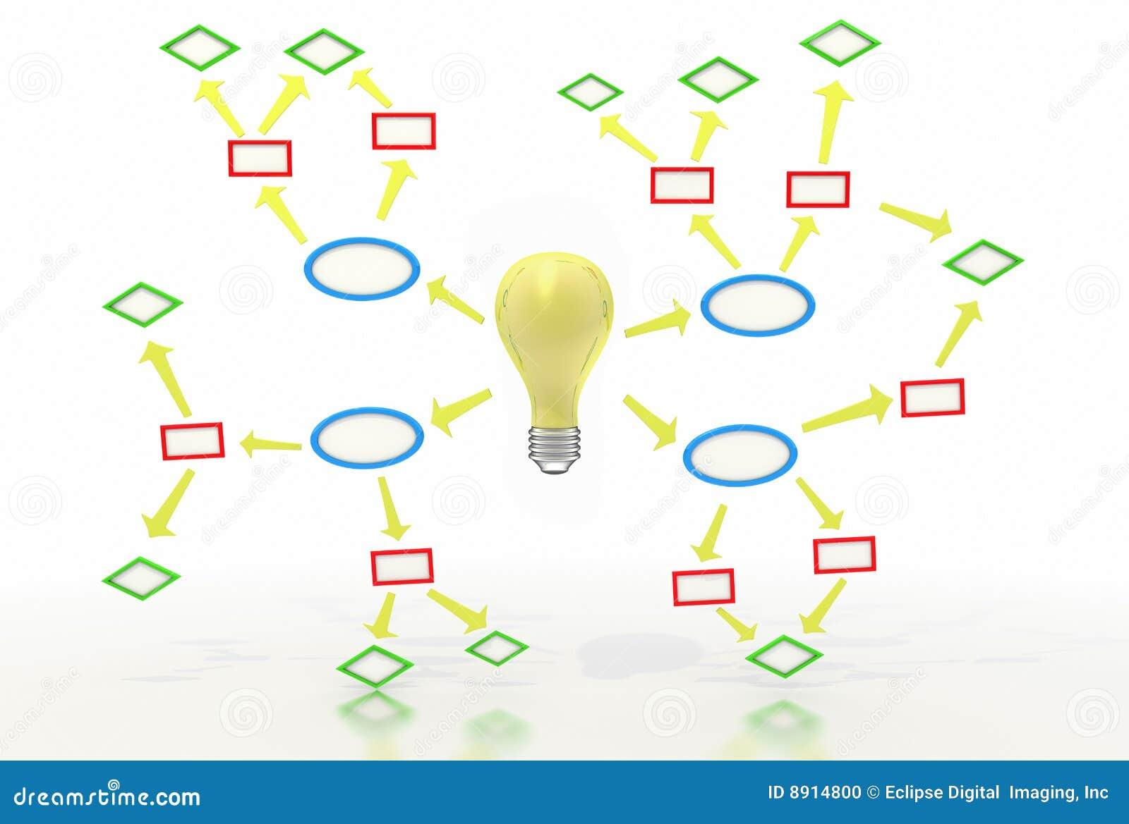 Ideen-Karten-Diagramm stock abbildung. Illustration von leuchte ...
