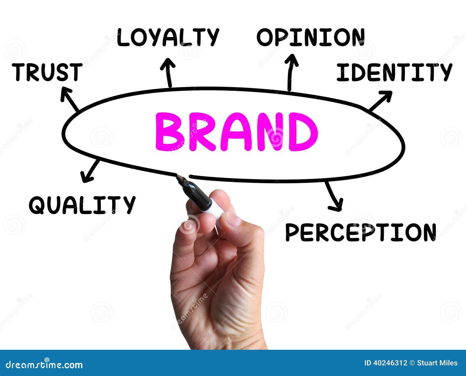 Identidade De Tipo Diagrama Mostrar Empresa E Ilustração Stock ...