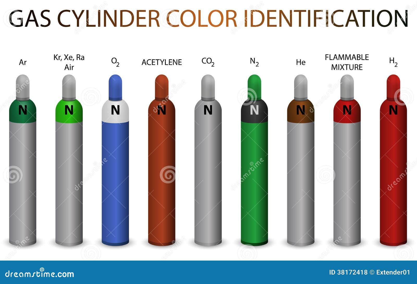 Identification de couleur de cylindre de gaz