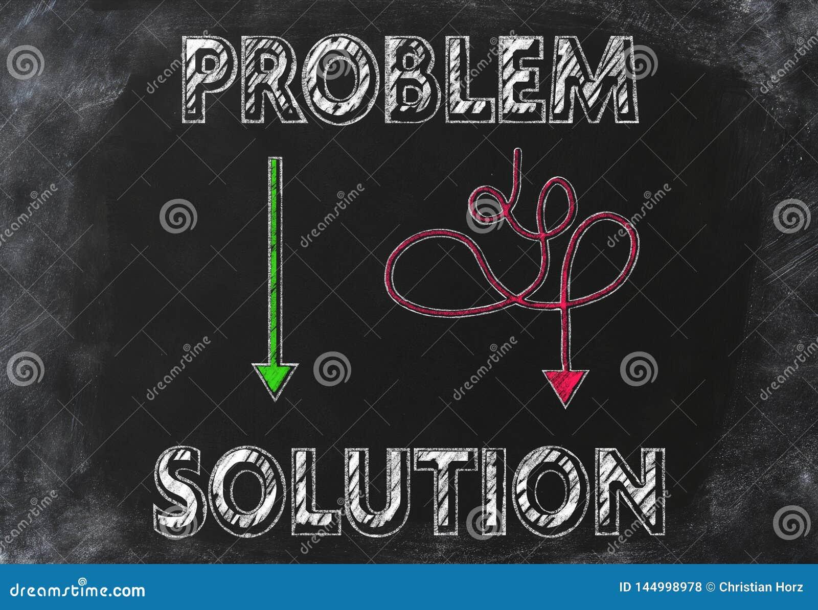 Identification de la manière la plus facile de trouver une solution pour un concept de problème sur le tableau noir