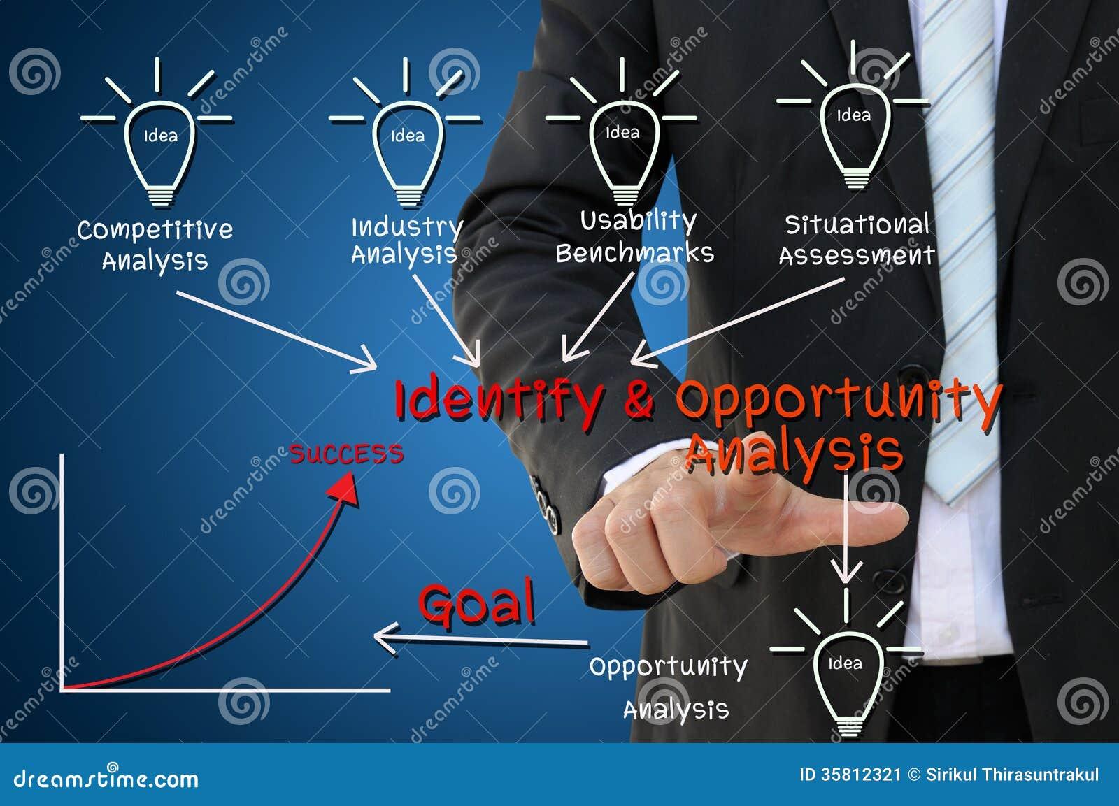 Identifiez et concept de diagramme d analyse d occasion
