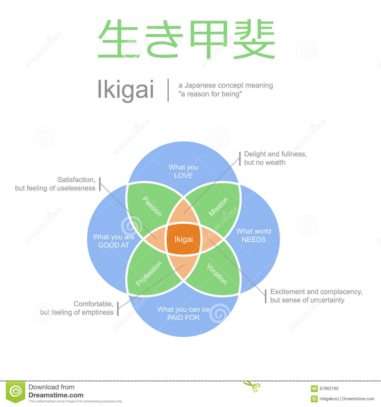 Ikigai, Meaning Of Life Concept, Vector Illustration Stock Vector