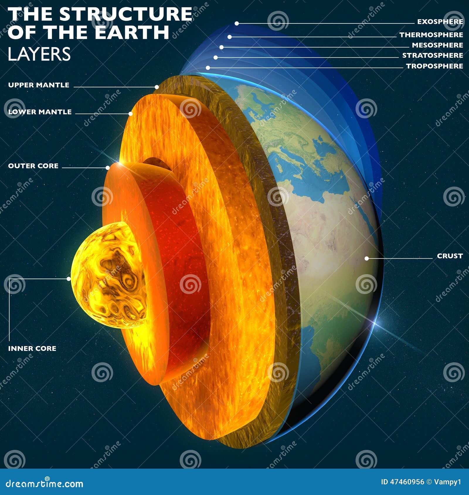 Il centro della terra, sezione mette a strati la terra ed il cielo