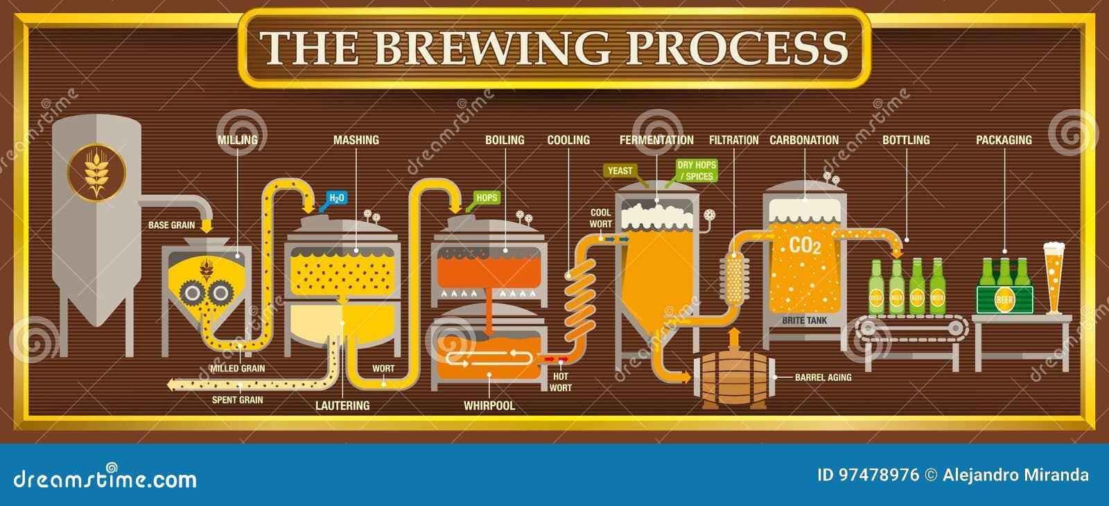 Il informazione-grafico trattato facente con gli elementi di progettazione della birra su fondo marrone con la struttura dorata