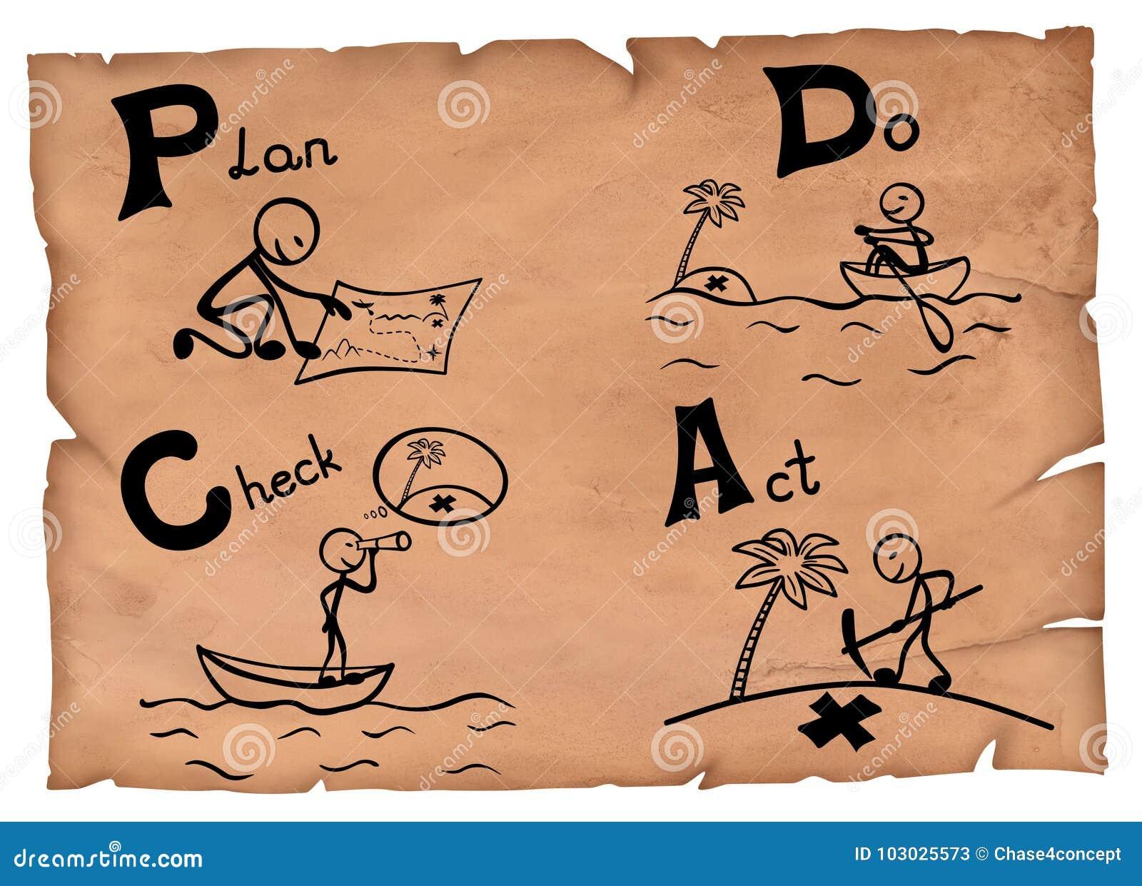 Illustration démodée d un concept de pdca Le plan font l acte de contrôle sur un parchemin