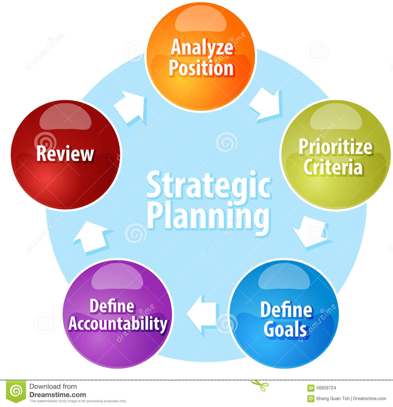 starategic management What is strategic management in a nutshell, it is goals-oriented management in which the mission and planned achievements of an organization are clearly set out and.