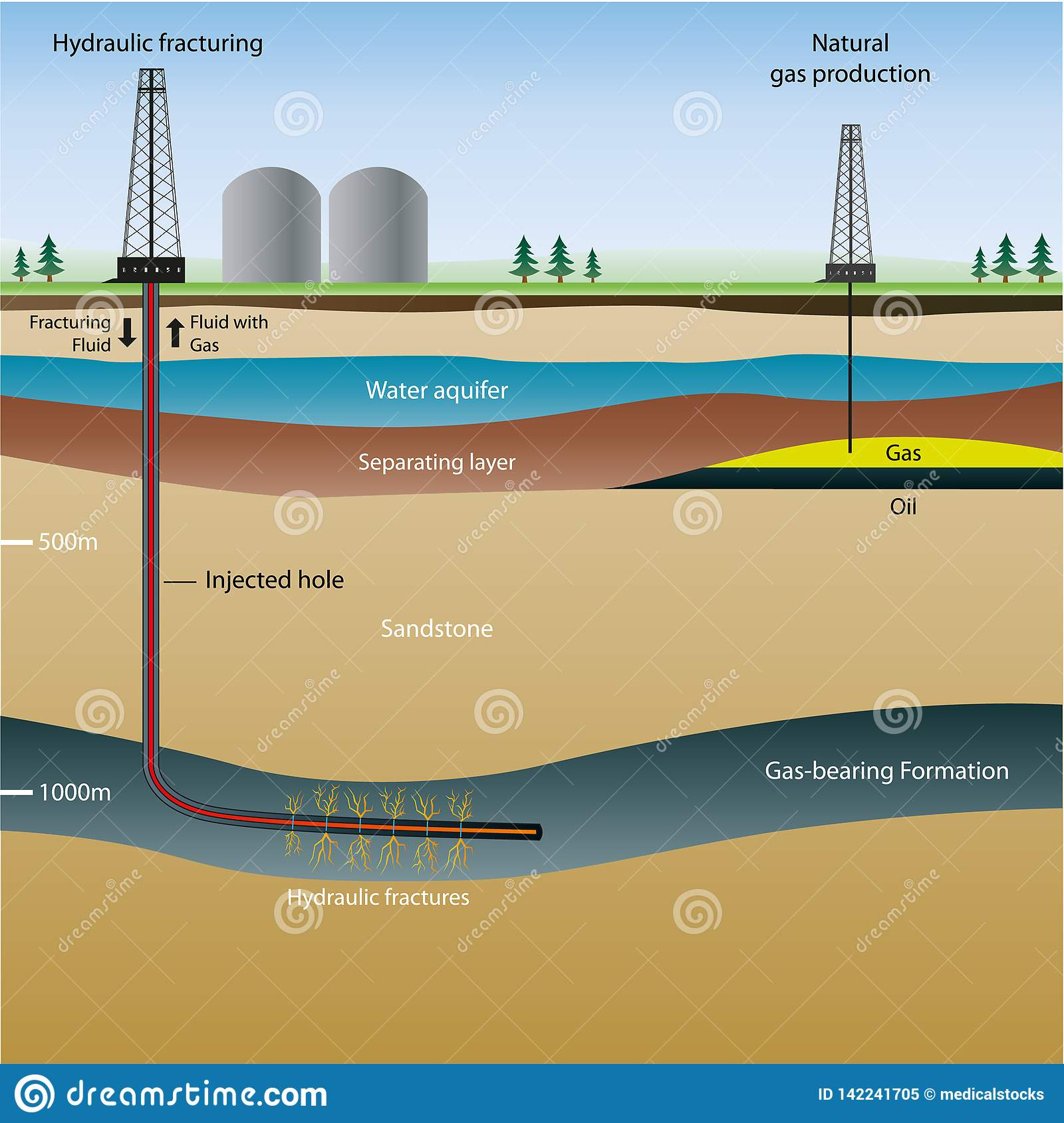 Illustration de l information de Fracking avec la description