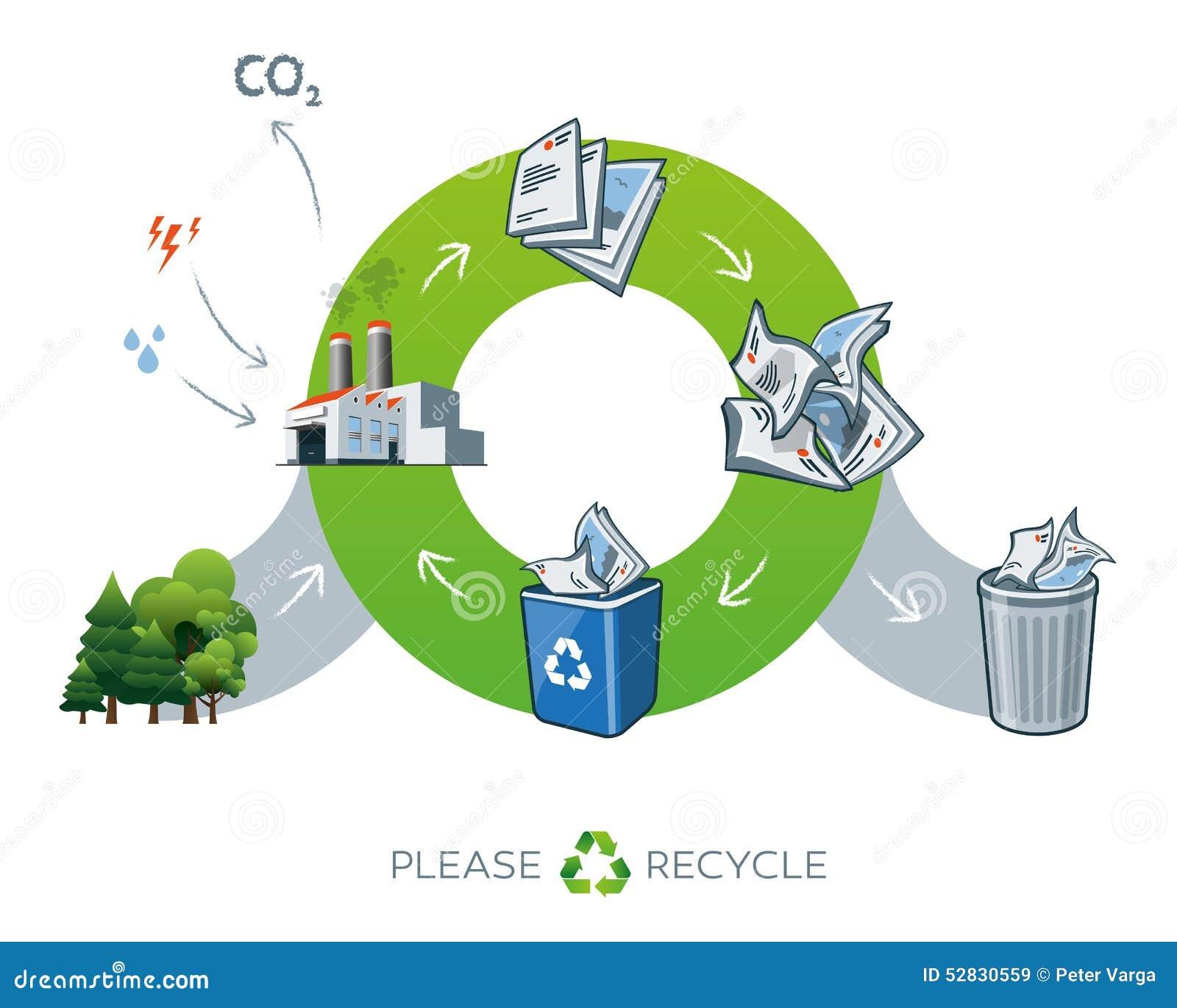 Illustration de r utilisation de papier de cycle avec des arbres illustration - Cycle de vie du papier ...