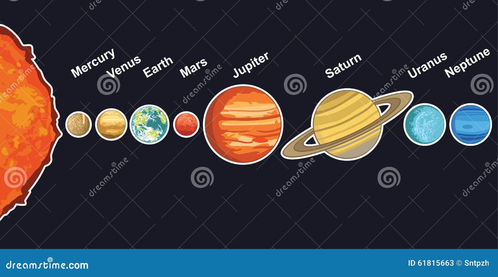 rotation des planetes autour du soleil