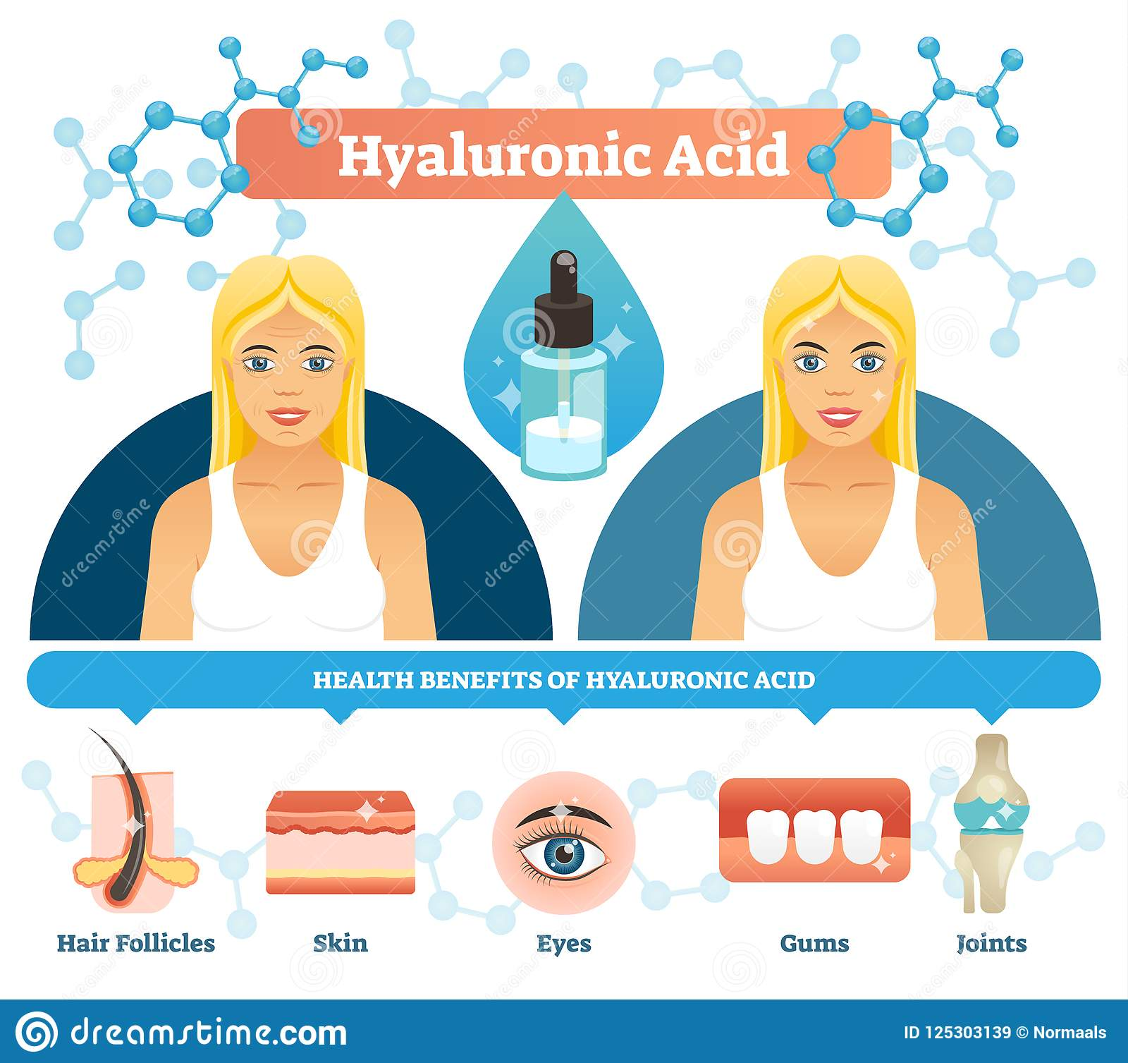 Illustration de vecteur d acide hyaluronique Prestations-maladie anti-vieillissement de cellules