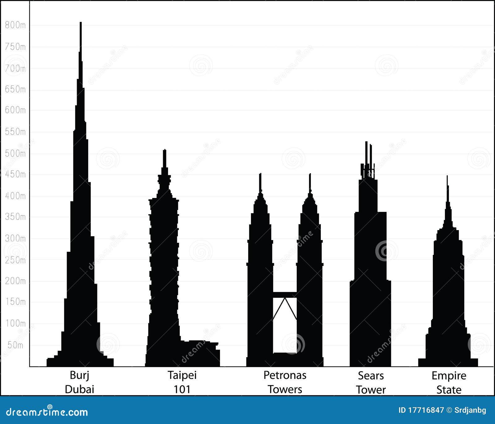 Quelle Est La Hauteur De L Empire State Building
