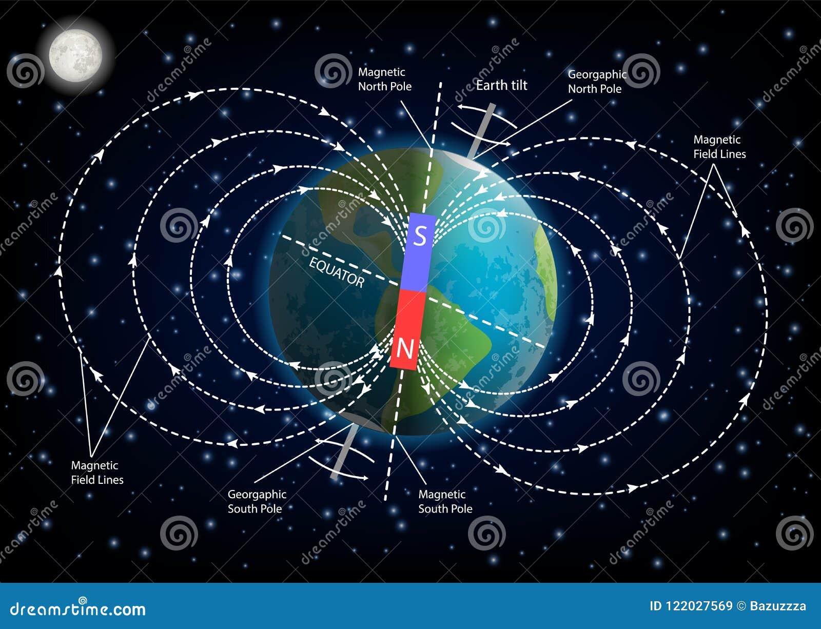 Illustration de vecteur de diagramme de champ magnétique de la terre