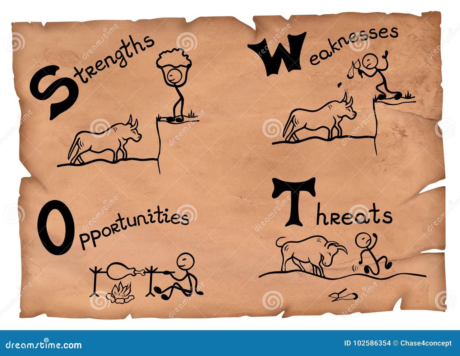 Illustration der Analyse der schweren Arbeit auf einem alten Papier Stärken, Schwächen, Gelegenheiten und Drohungszeichnungen