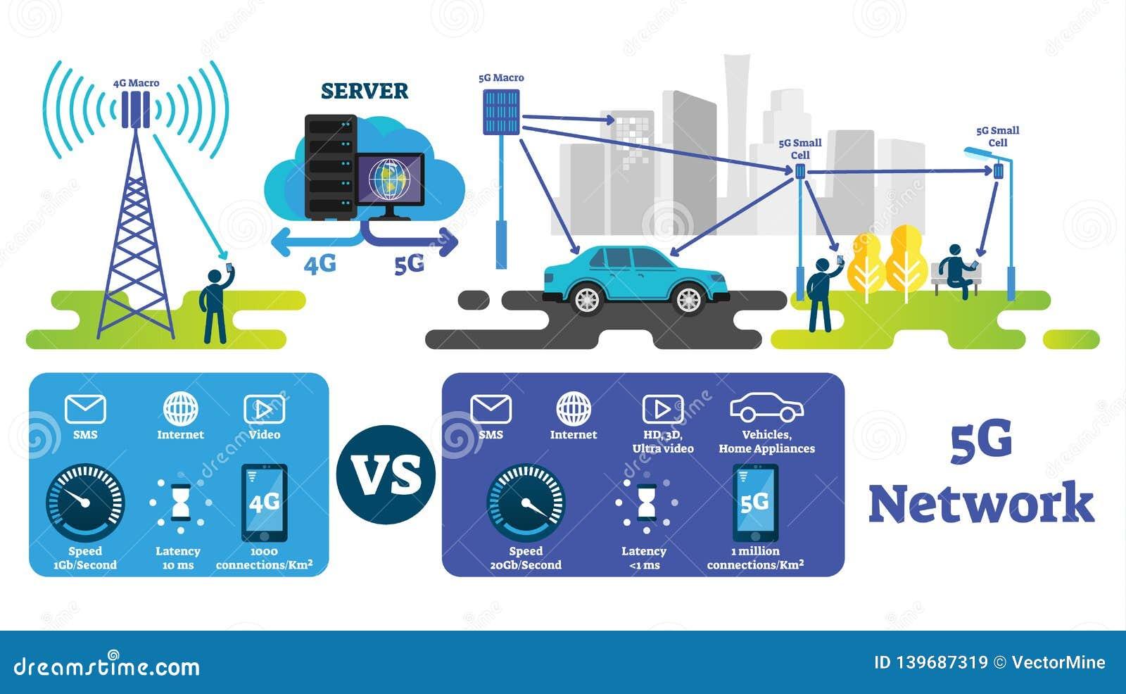 Illustration des Vektors 5G Schnellstes drahtloses Internet verglichen mit Netz 4G