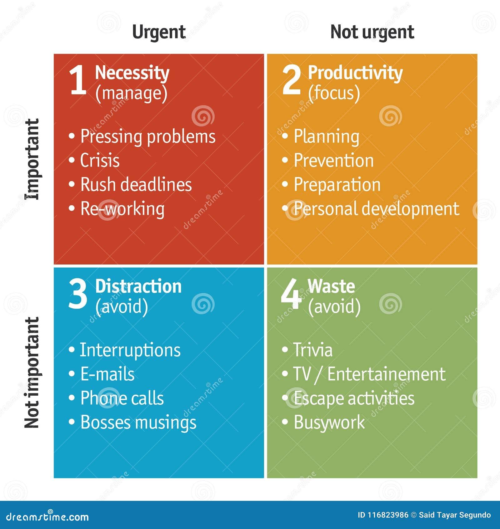 Diagram of Time Management Matrix - vector