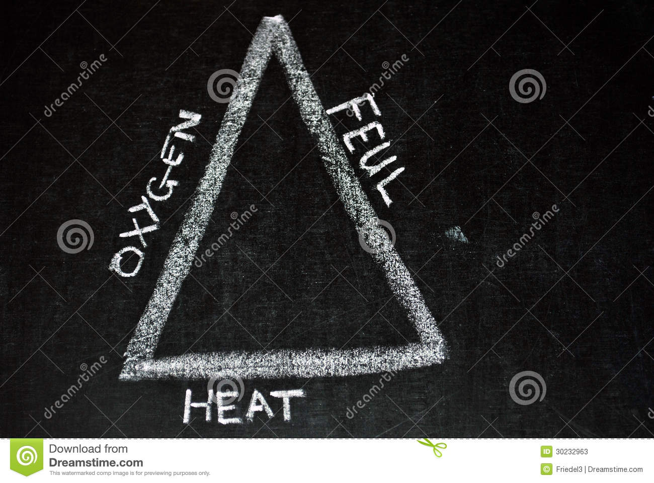 3 Elements of Fire Triangle http://www.dreamstime.com/stock-photos-illustration-fire-triangle-three-elements-heat-fuel-oxygen-needed-combustion-image30232963