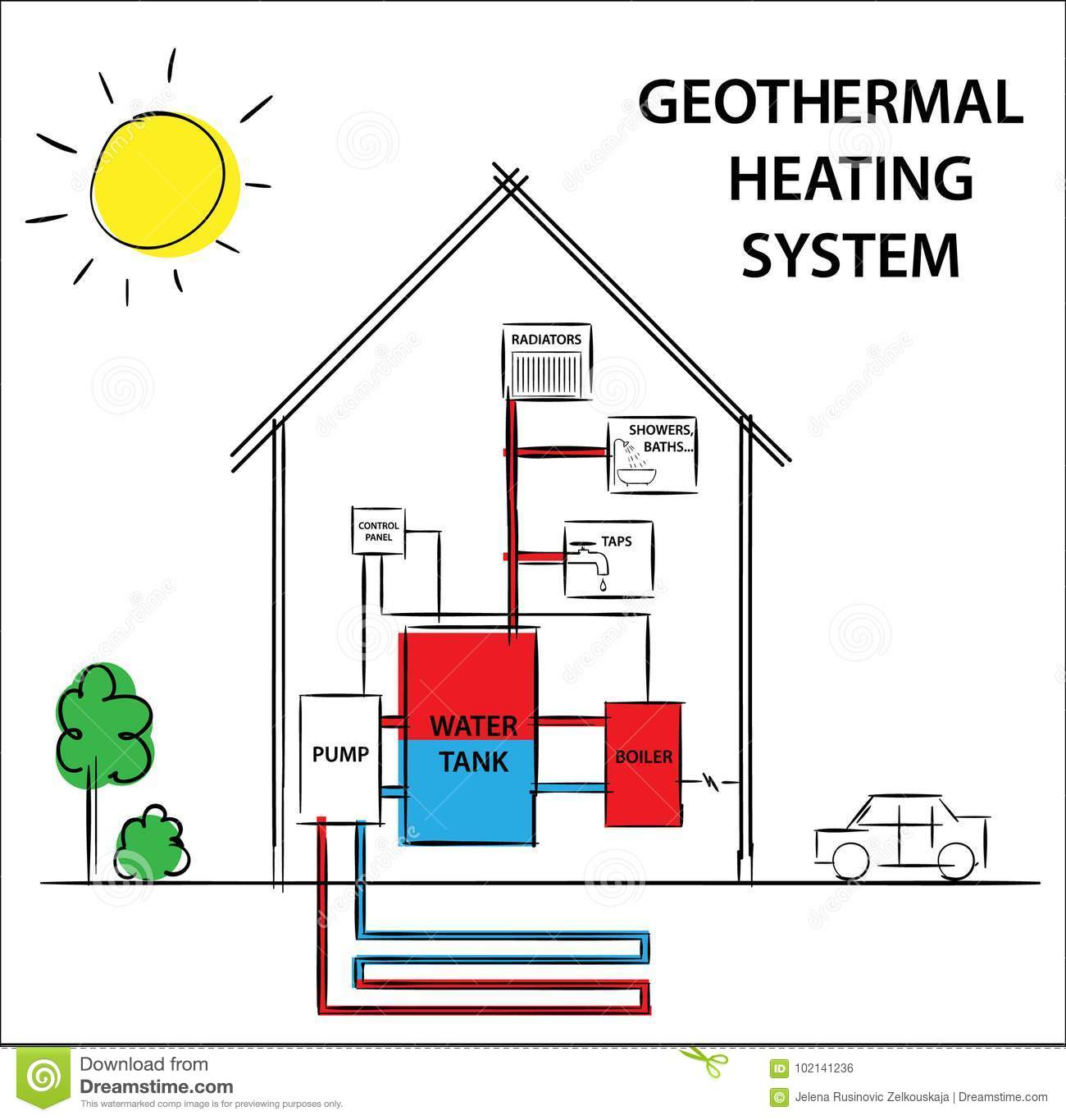 Download Illustration Of A Geothermal Heating And Cooling System. How Its  Work Diagram Drawing Concept