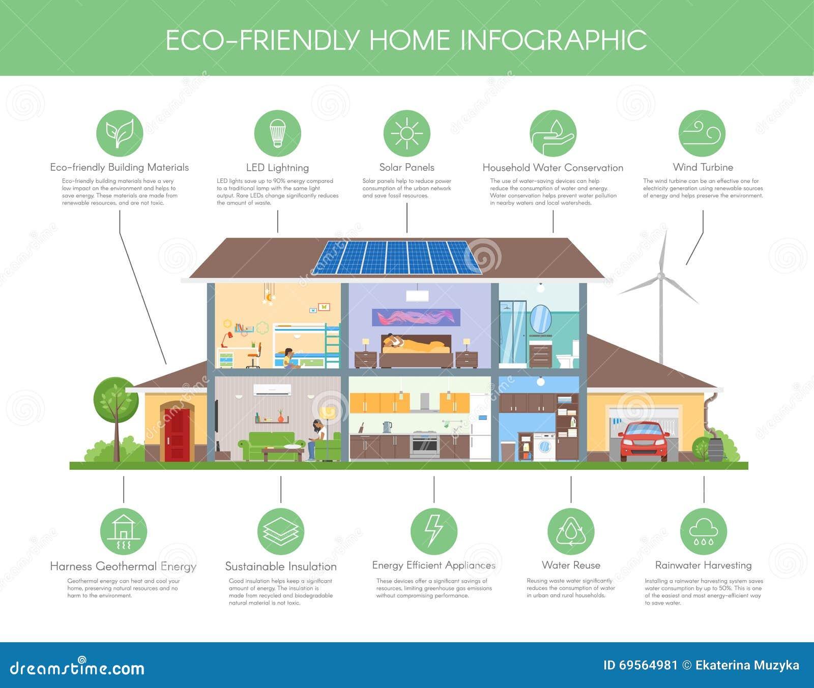 Illustration infographic à la maison qui respecte l environnement de vecteur de concept Maison verte d écologie Intérieur moderne