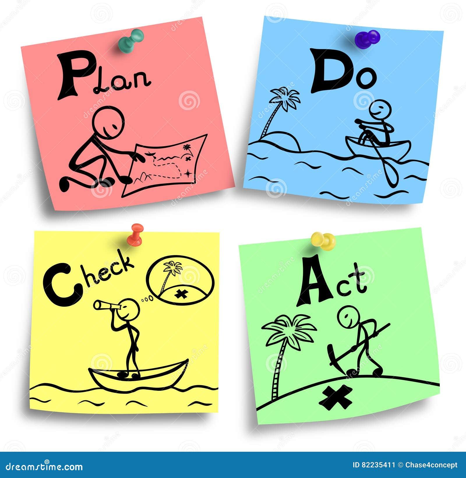 Illustration Pdca Principle Colorful Notes Plan Do Check Act Concept Four Steps
