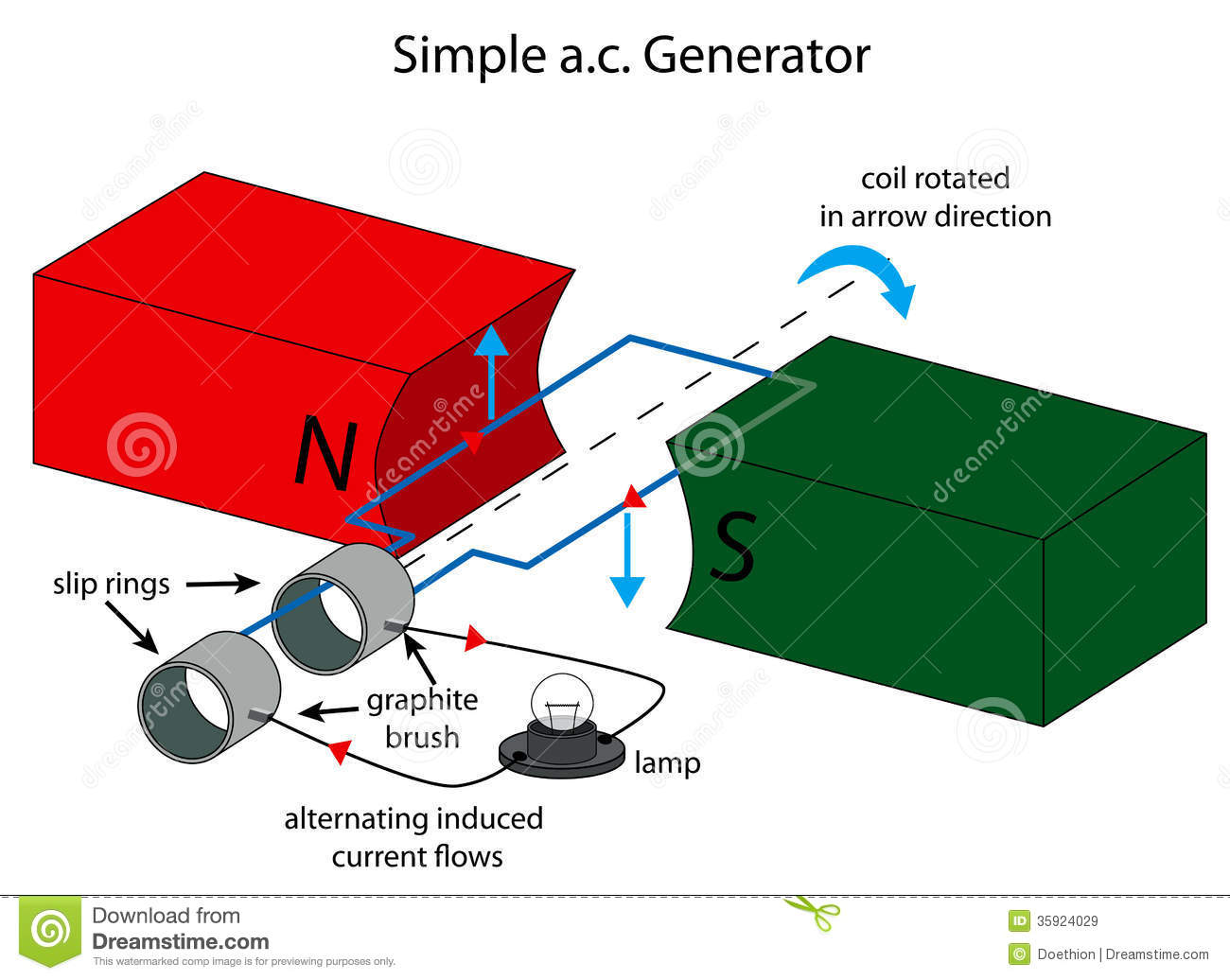 Generator From Motor Principle likewise Physicsjavalabomagn together with Lenz 27s law moreover Switchrel as well Principle Of Operation. on ac motor animation
