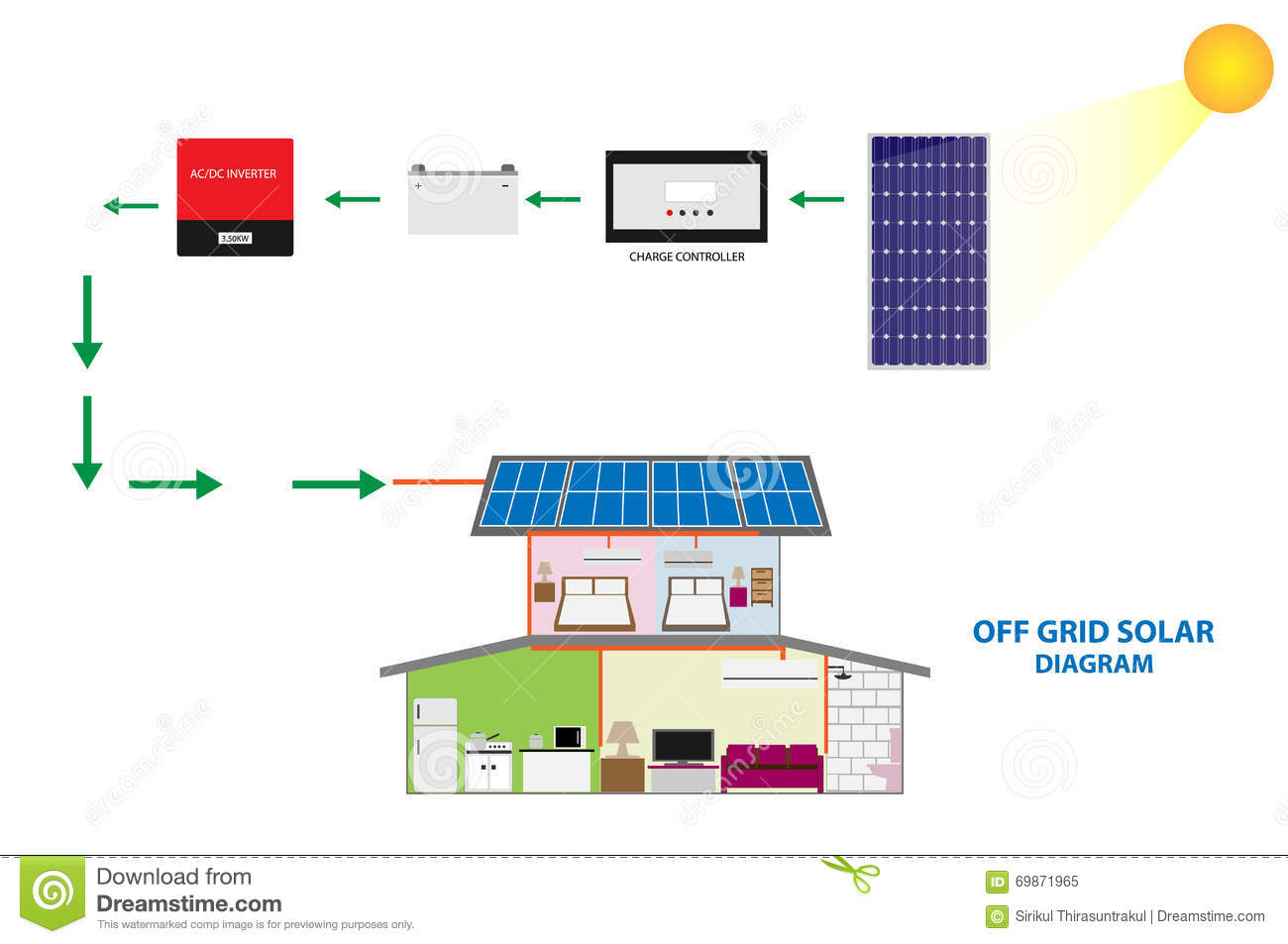 illustration of solar off grid system for self consumption