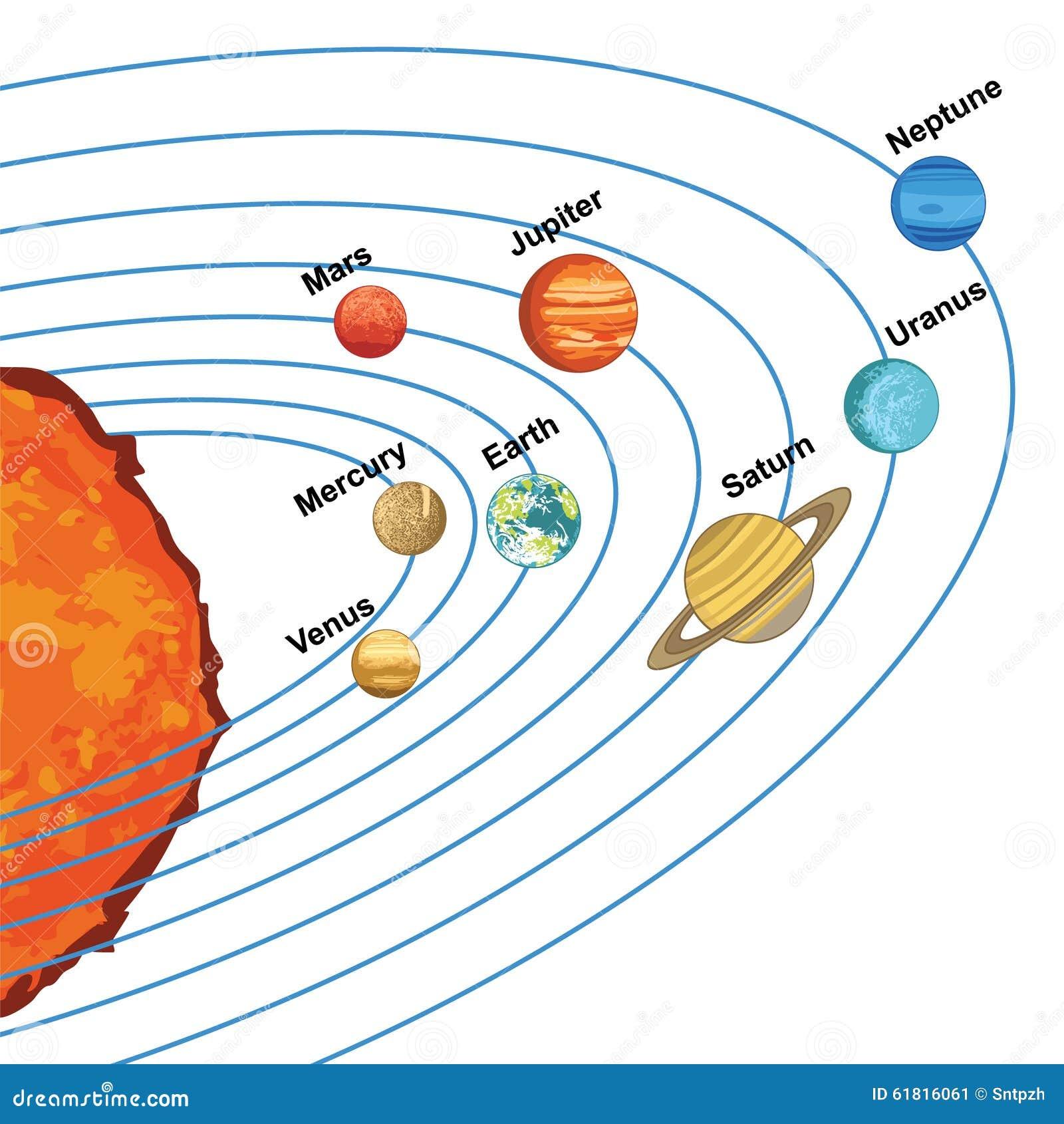 Stock Illustration Illustration Solar System Showing Planets Around Sun Image61816061 on Solar System Worksheets