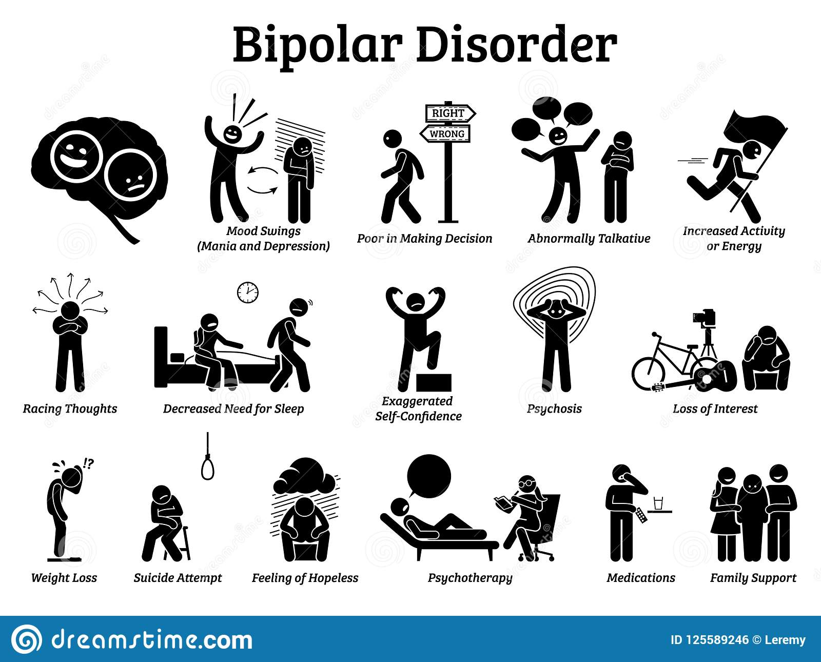bipolar mental disorder icons stock vector illustration ofillustrations show signs and symptoms of bipolar disorder on mania and depression behaviors he has mood swings and needs psychotherapy, medications,