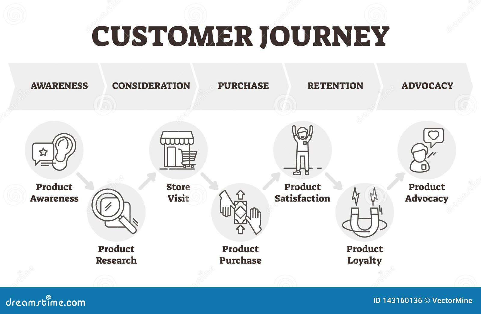 Illustrazione di vettore di viaggio del cliente Il cliente ha messo a fuoco lo schema di modello commercializzante