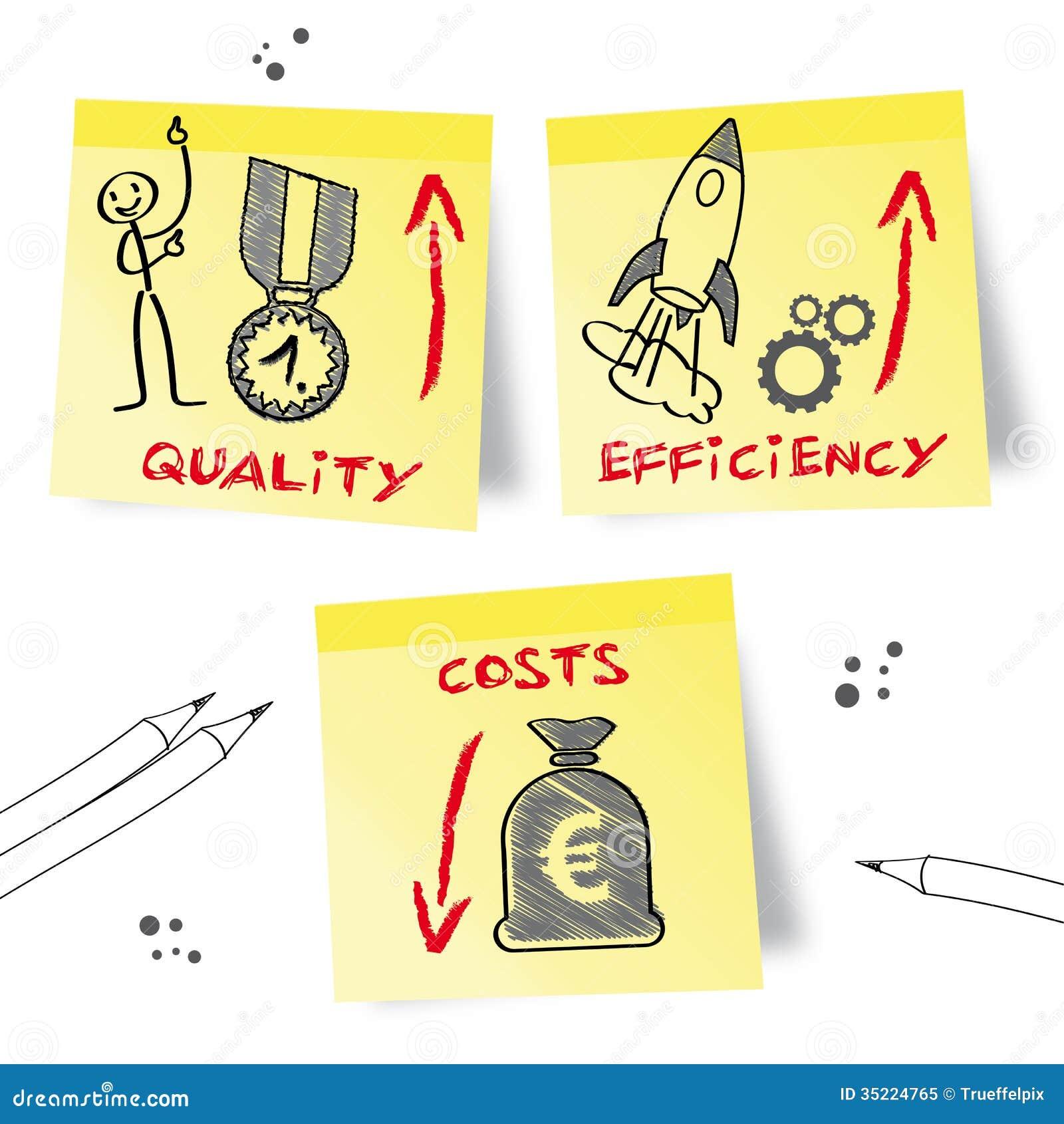 Ilość, wydajność, koszty