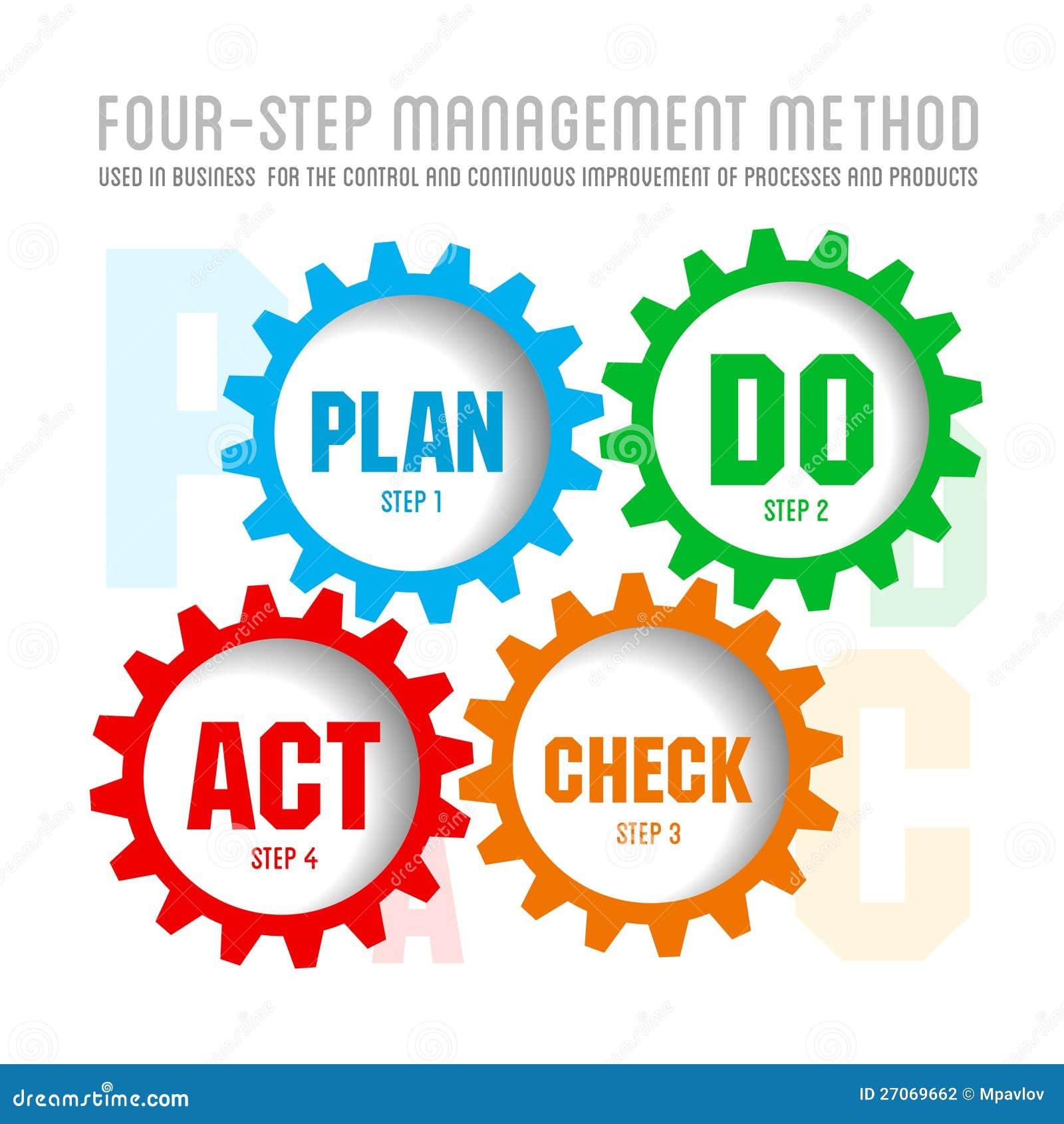 Ilości system zarządzania plan