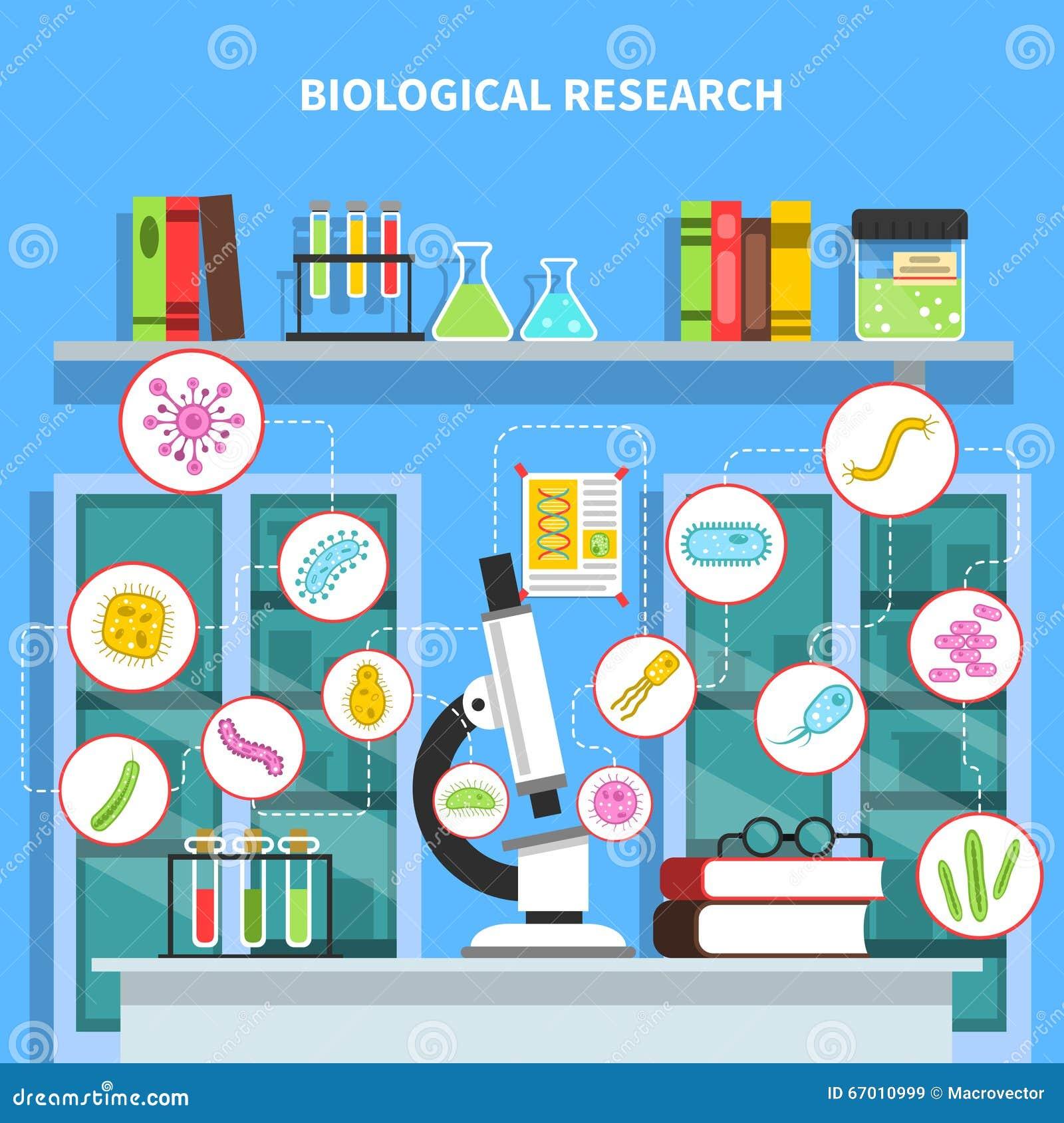 Ilustração do conceito da microbiologia