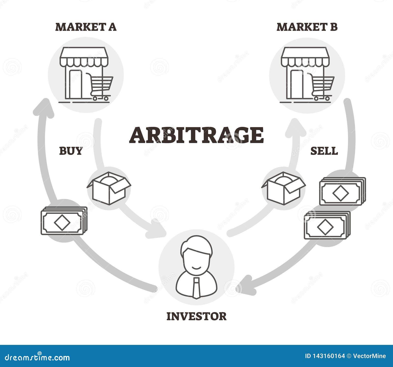 Ilustração do vetor da arbitragem Outlined etiquetou o esquema econômico da prática