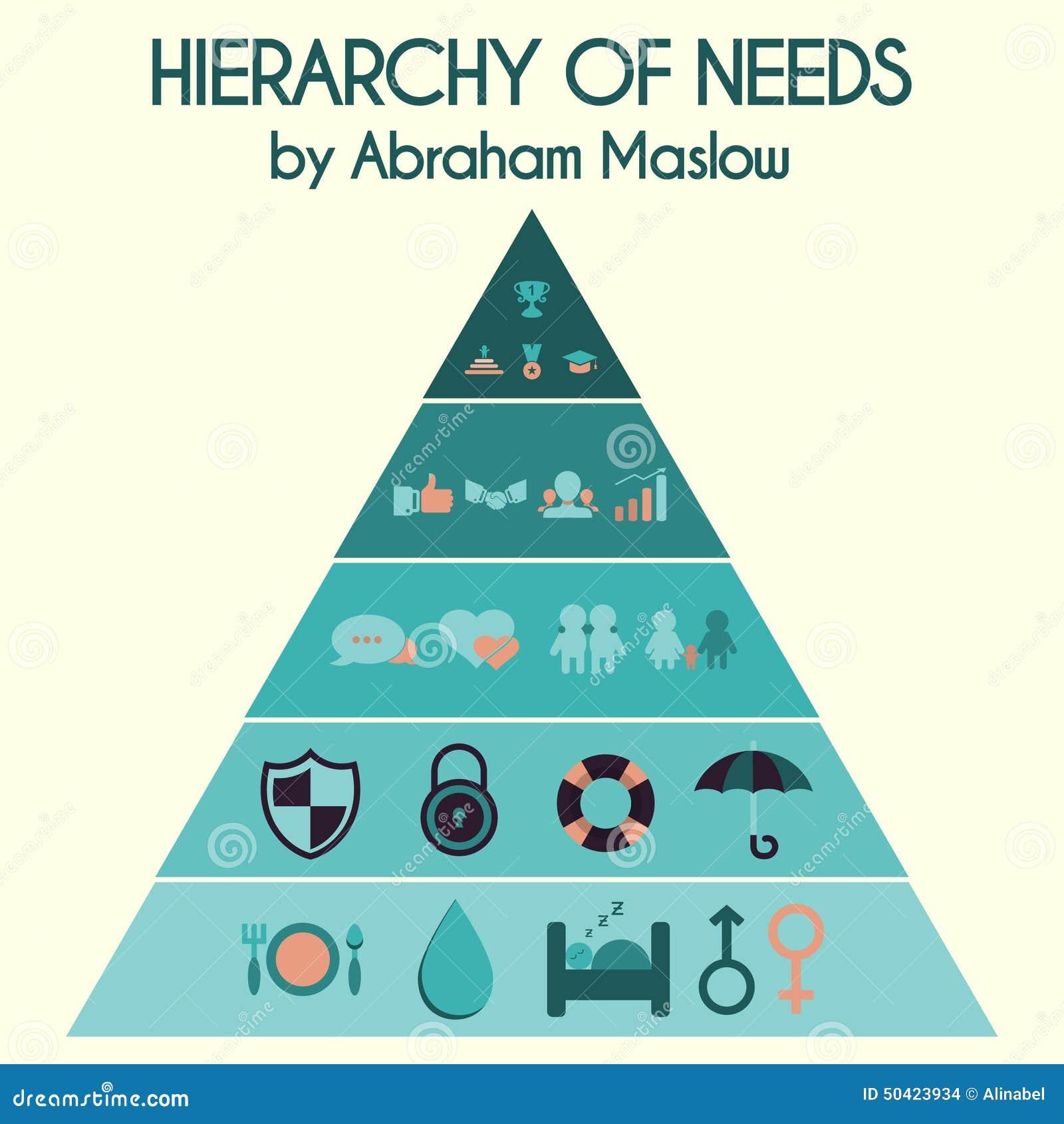 Ilustração do vetor Hierarquia de necessidades do ser humano perto